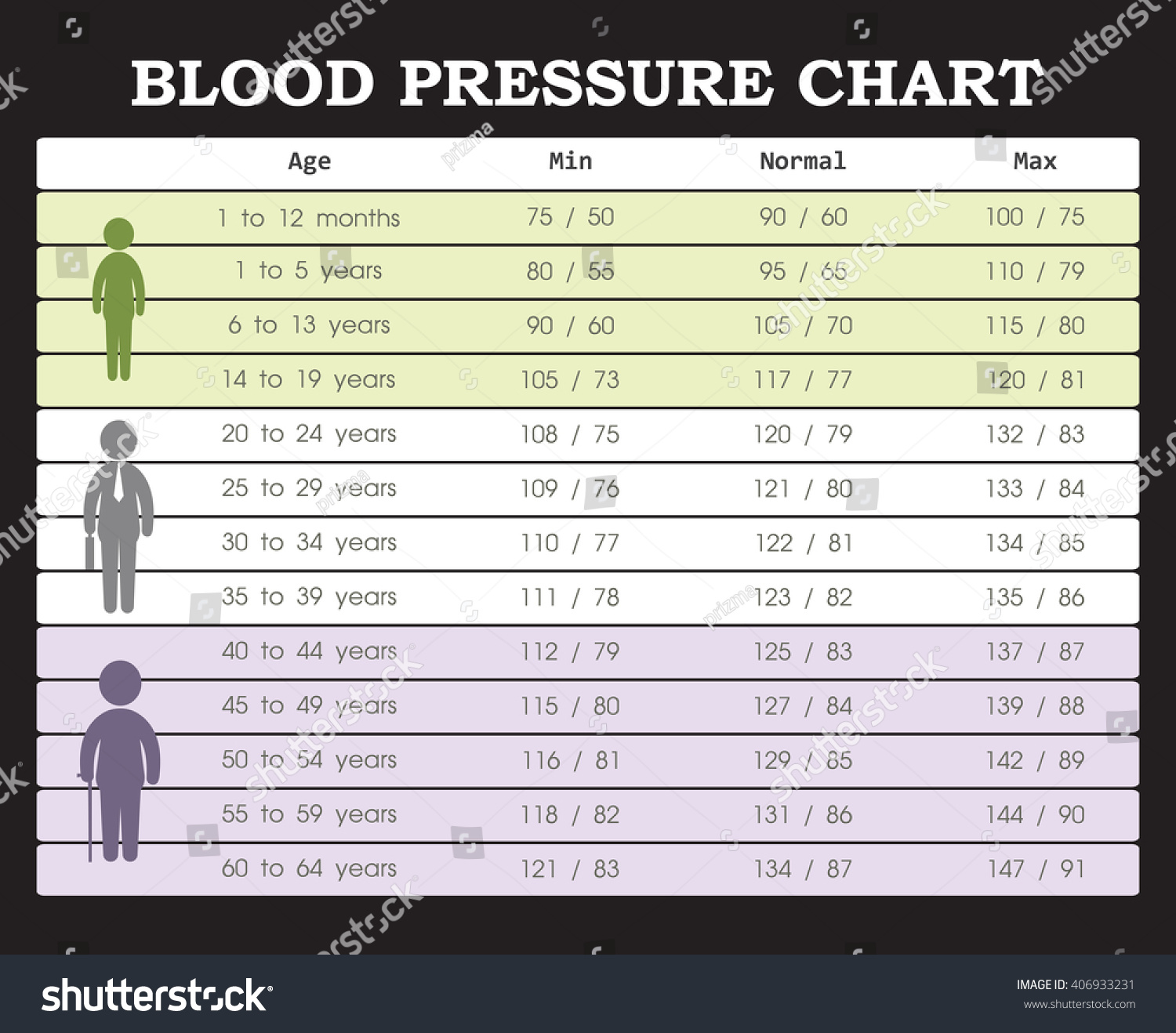 Blood pressure chart young people old stock vector 406933231 blood pressure chart from young people to old people nvjuhfo Images