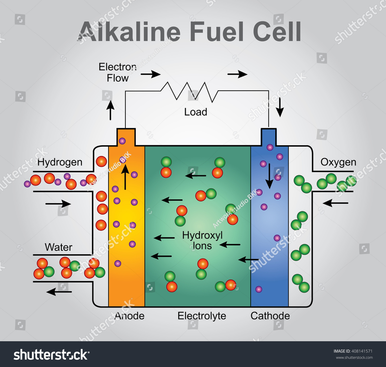 alkaline fuel cells consume hydrogen pure stock vector 408141571 shutterstock. Black Bedroom Furniture Sets. Home Design Ideas