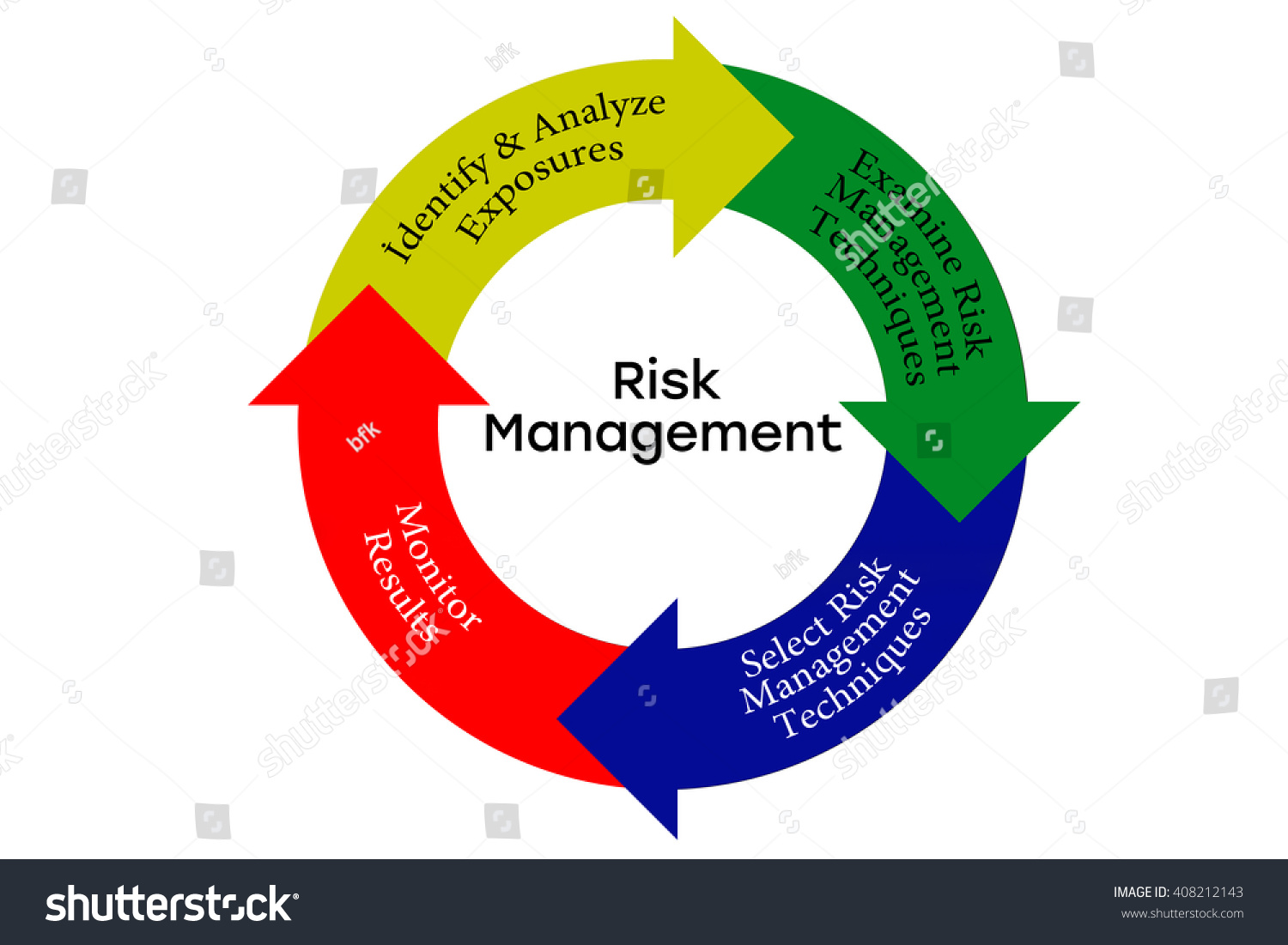 Risk management process diagram chart isolated stock illustration risk management process diagram chart isolated on white pooptronica