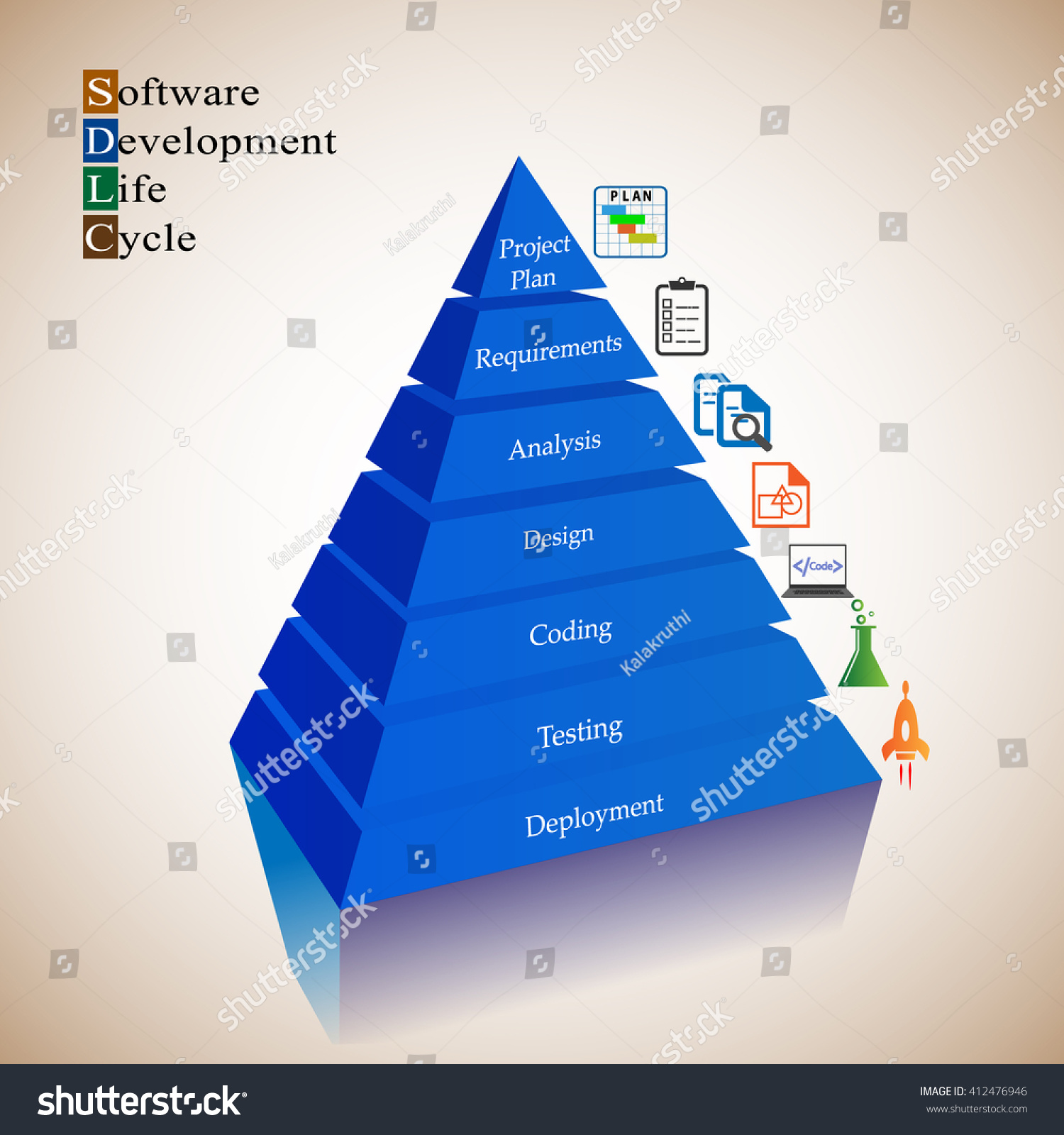 software development life cycle steps