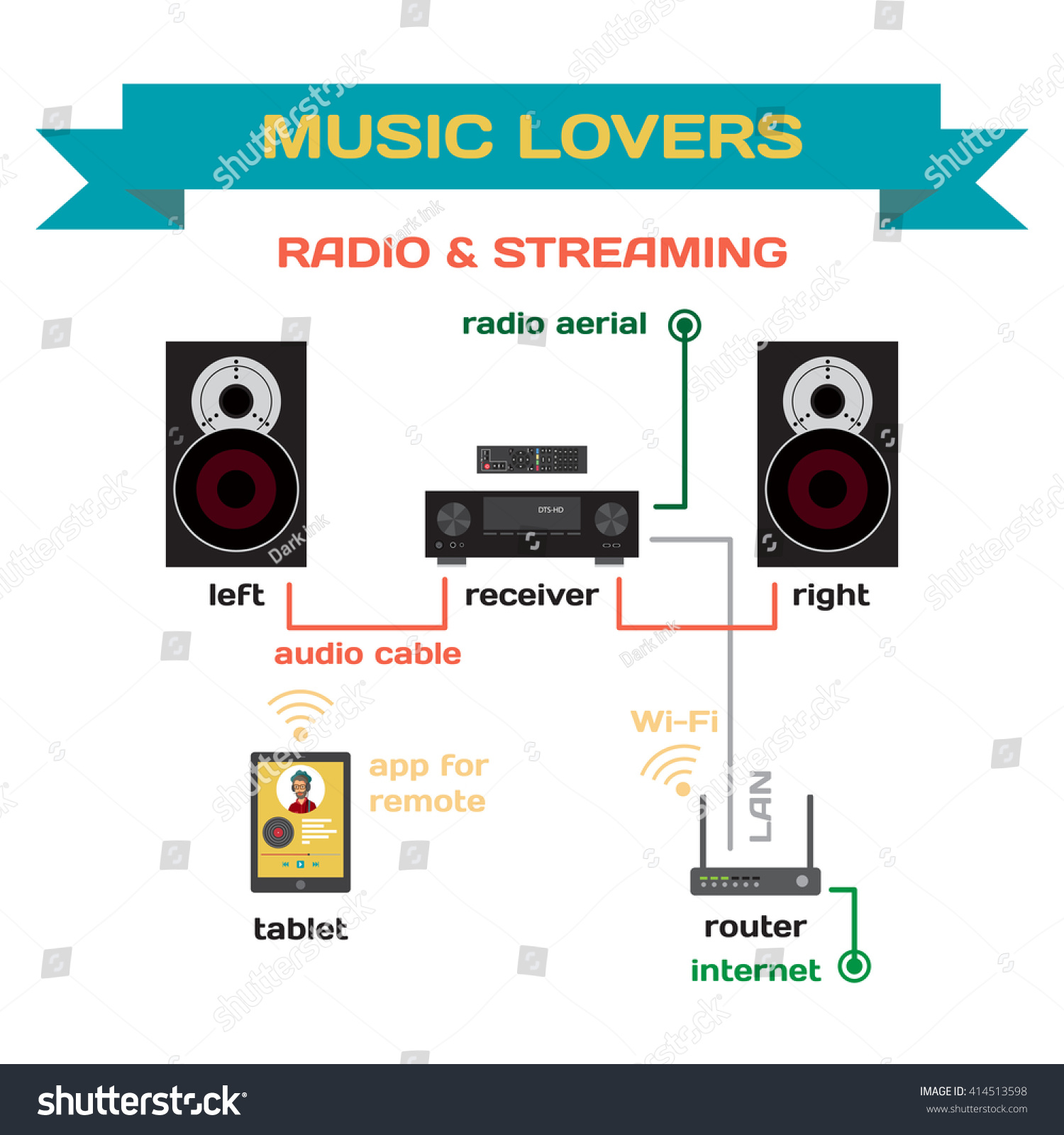 Wiring a music system for analog radio and streaming music flat design.  Connect the receiver