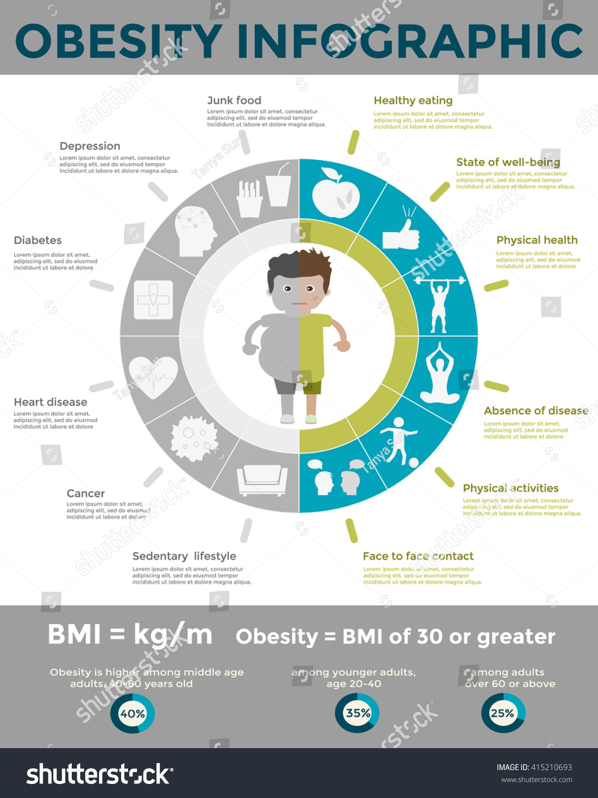 sedentary lifestyle and obesity The risks of a sedentary lifestyle: your noggin's hippocampus, or memory center, deteriorates as you age, but the side effects of being sedentary (obesity.