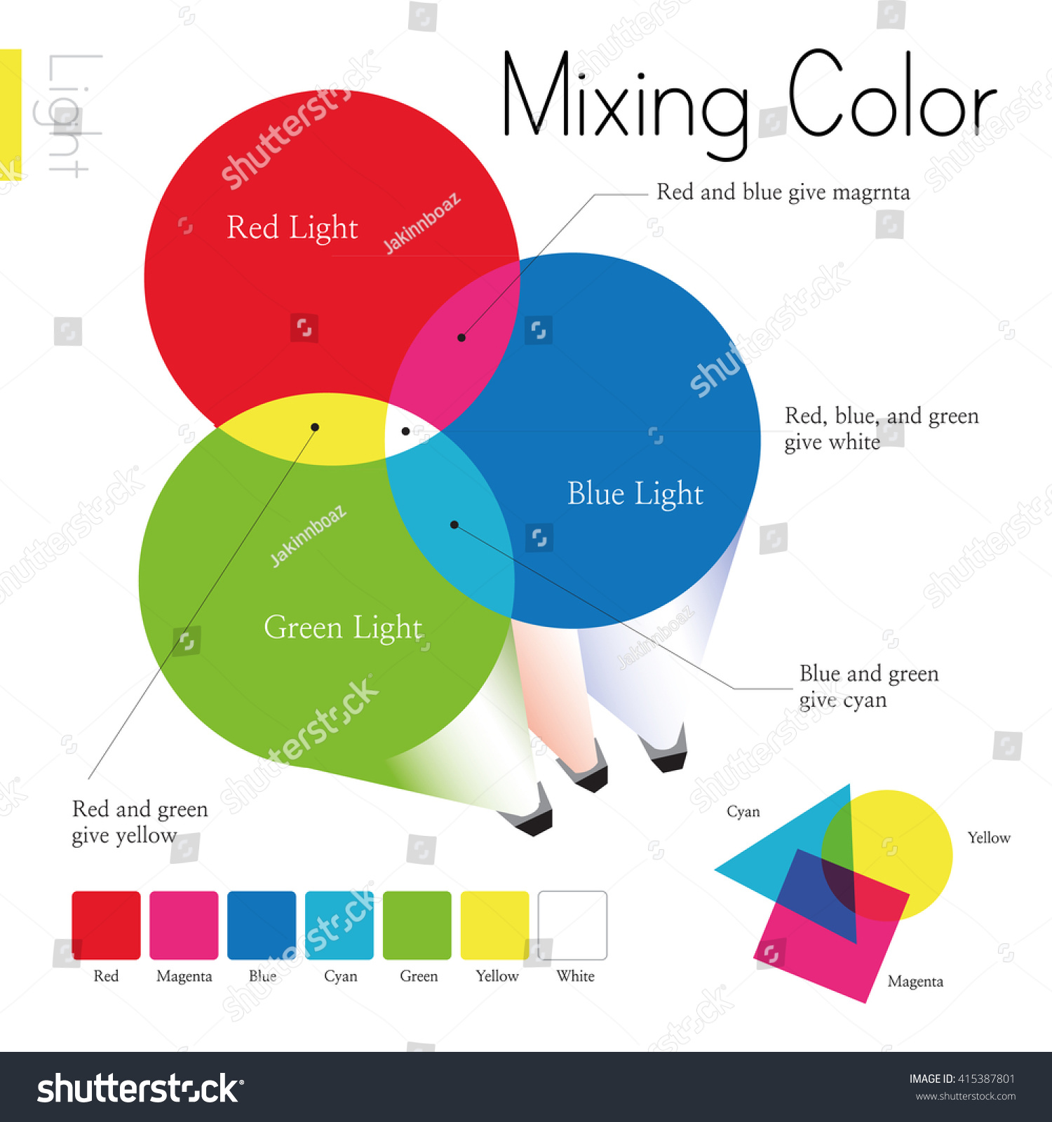 Venndiagram primary colors what colors result image vectorielle venn diagram of primary colors and what colors are the result of mixing them pooptronica Choice Image