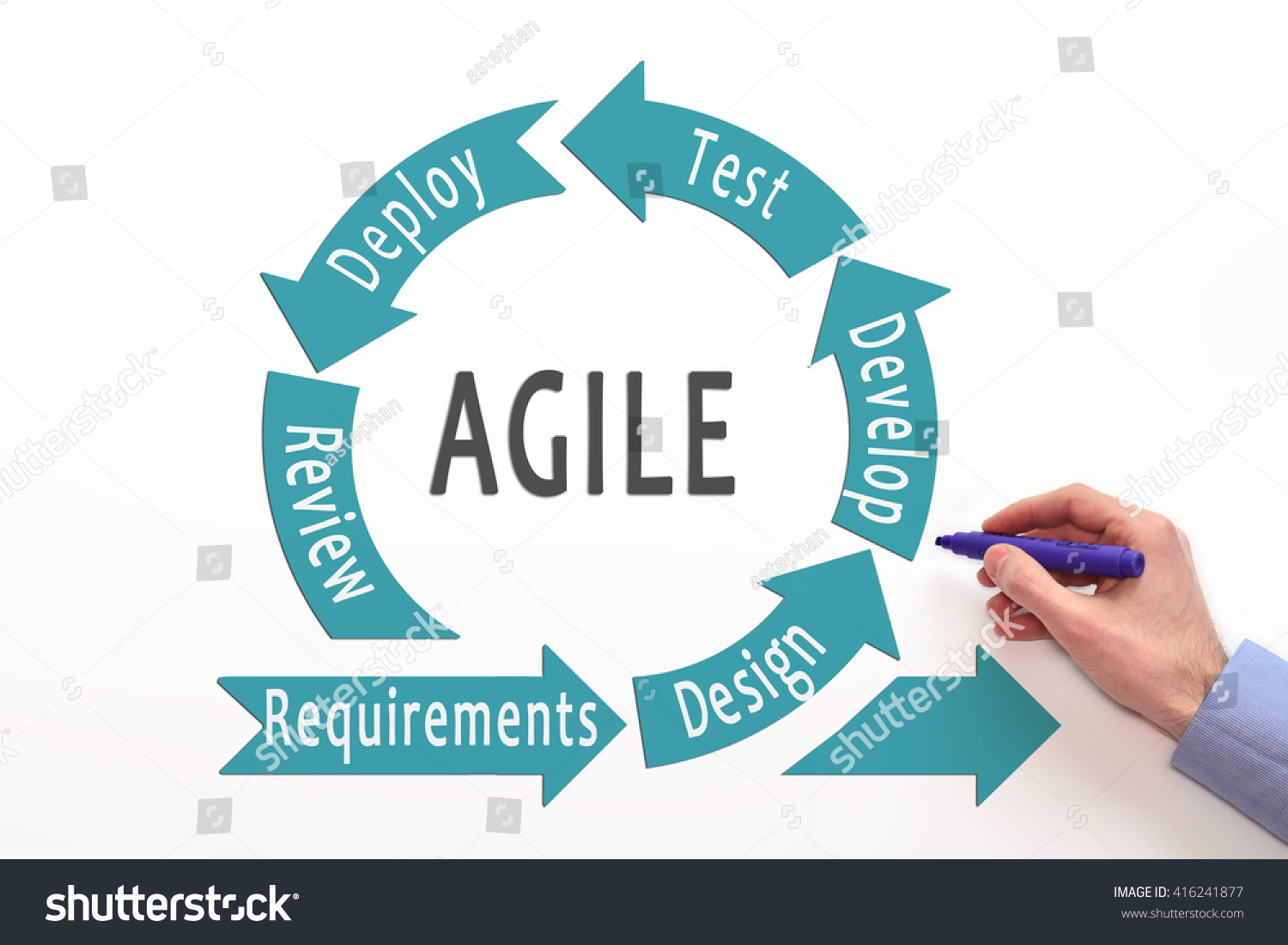 Agile Lifecycle Process Diagram Agile Software Stock Photo (Edit Now ...