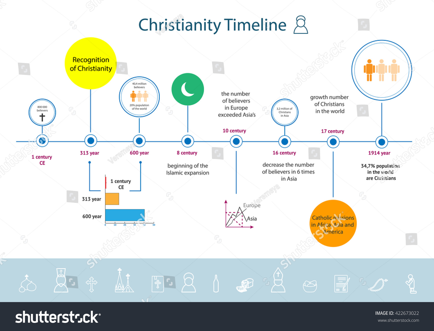 Christianity Religion Timeline Infographics Since Beginning Stock ...