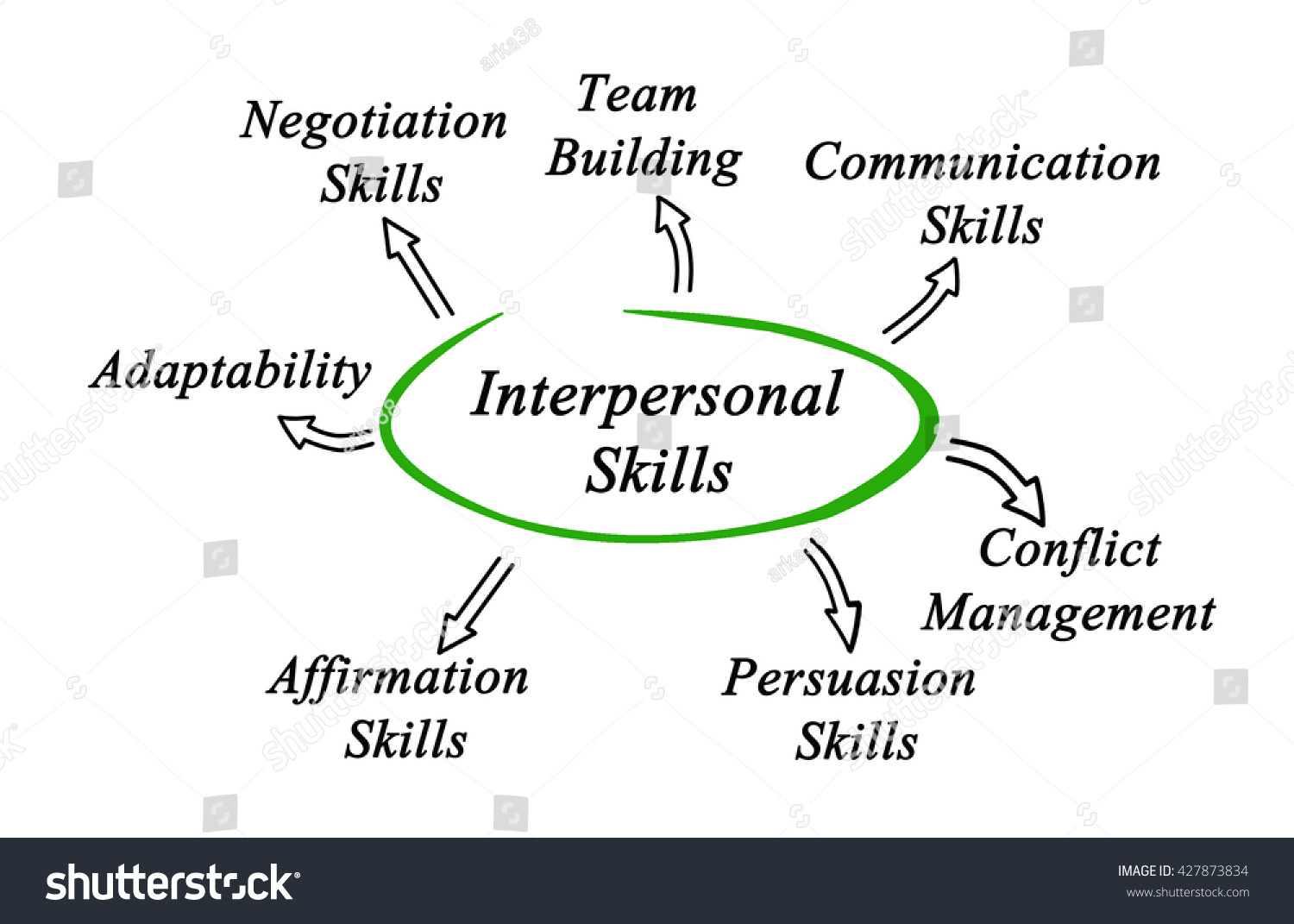 diagram interpersonal skills stock illustration  diagram of interpersonal skills