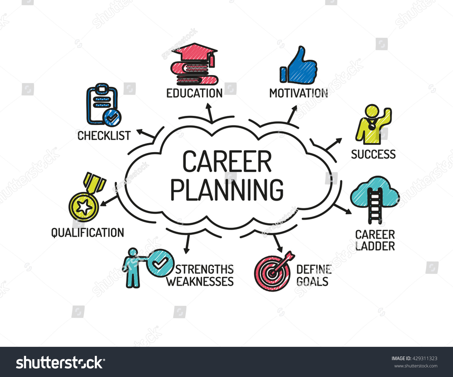 career planning chart keywords icons sketch stock vector  career planning chart keywords and icons sketch