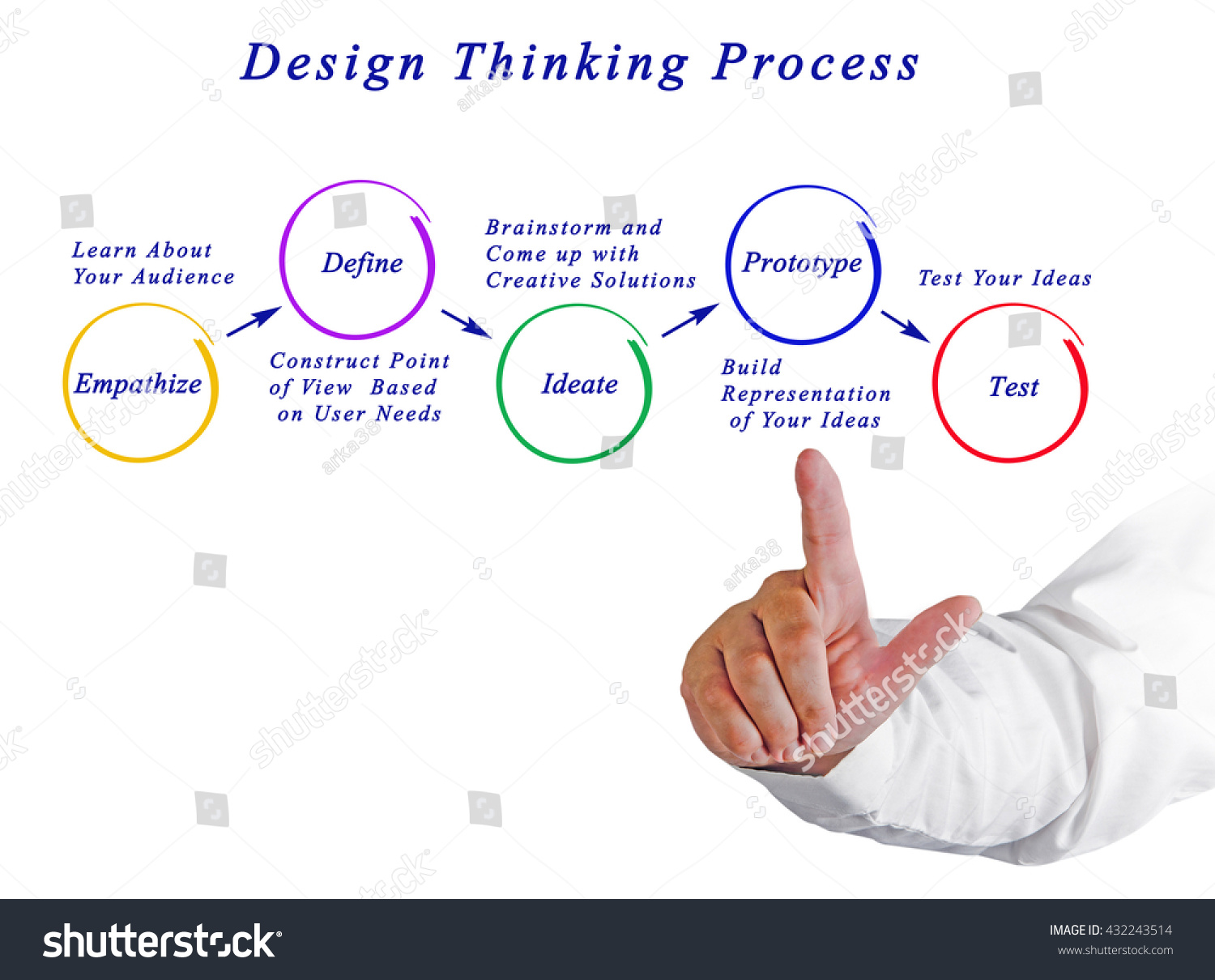 Diagram design thinking process stock photo 432243514 shutterstock diagram of design thinking process pooptronica Image collections