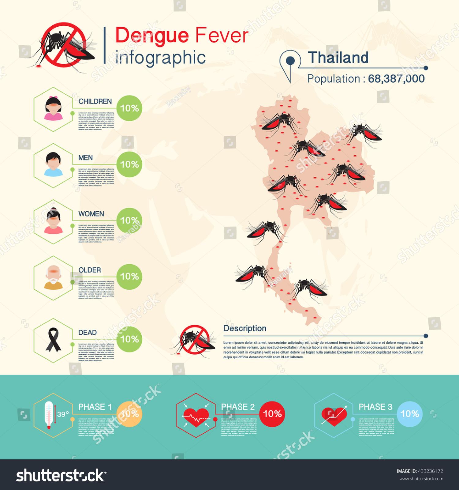 denguefeber thailand