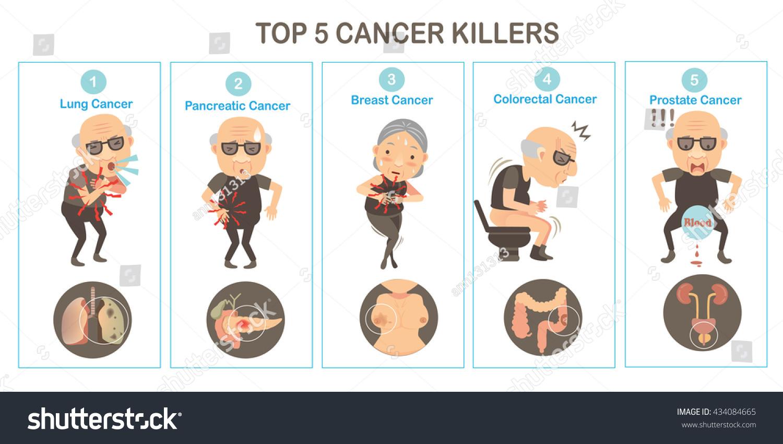 Top 5 Cancers Killers Organ Cancersvector Stock Vector