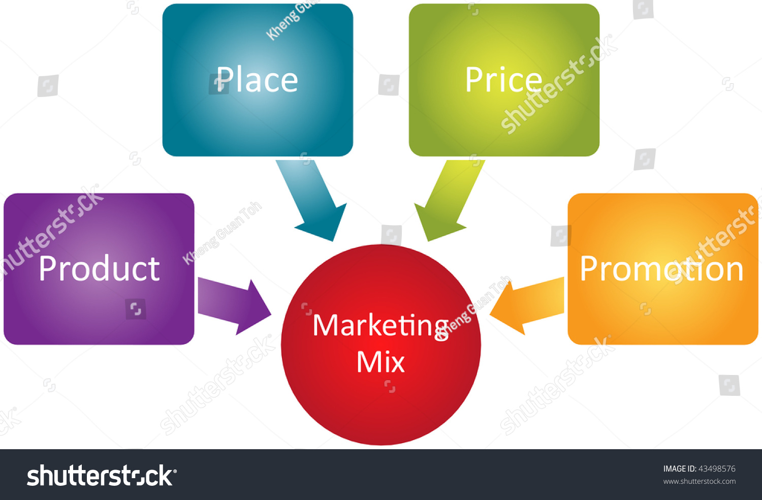 strategy identification marketing mixes product marketing essay Marketing mix product strategy • bingo positioned itself as chips with an indian twist the 16 flavours introduced at launch were carefully developed through r&d.