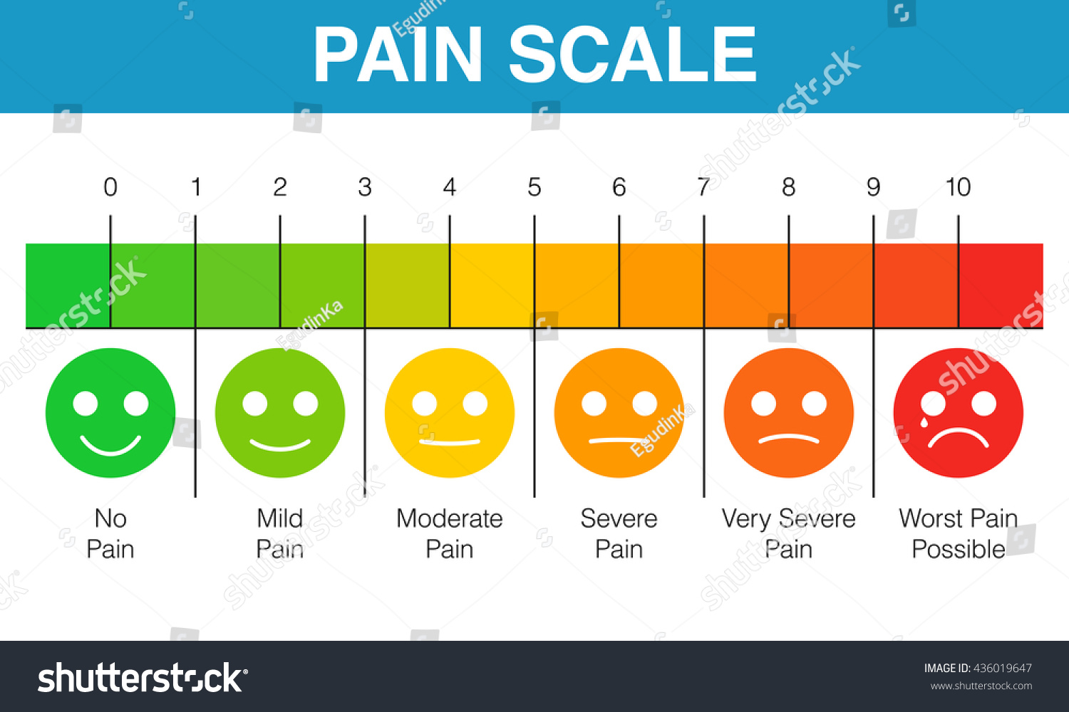 Pain scale 0 10 useful method stock vector 436019647 for Table 0 to 10