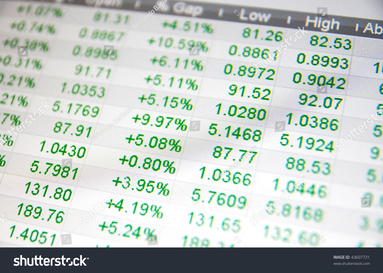 Real Time Stock Quotes Stock Quotes No Real Time Quotes Stock Photo 43607731  Shutterstock