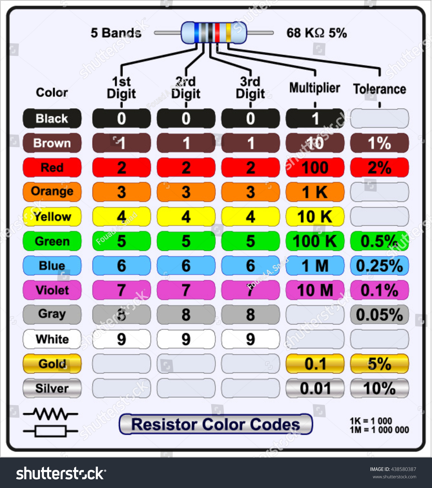 Five band resistor color code stock vector 438580387 shutterstock five band resistor color code nvjuhfo Choice Image