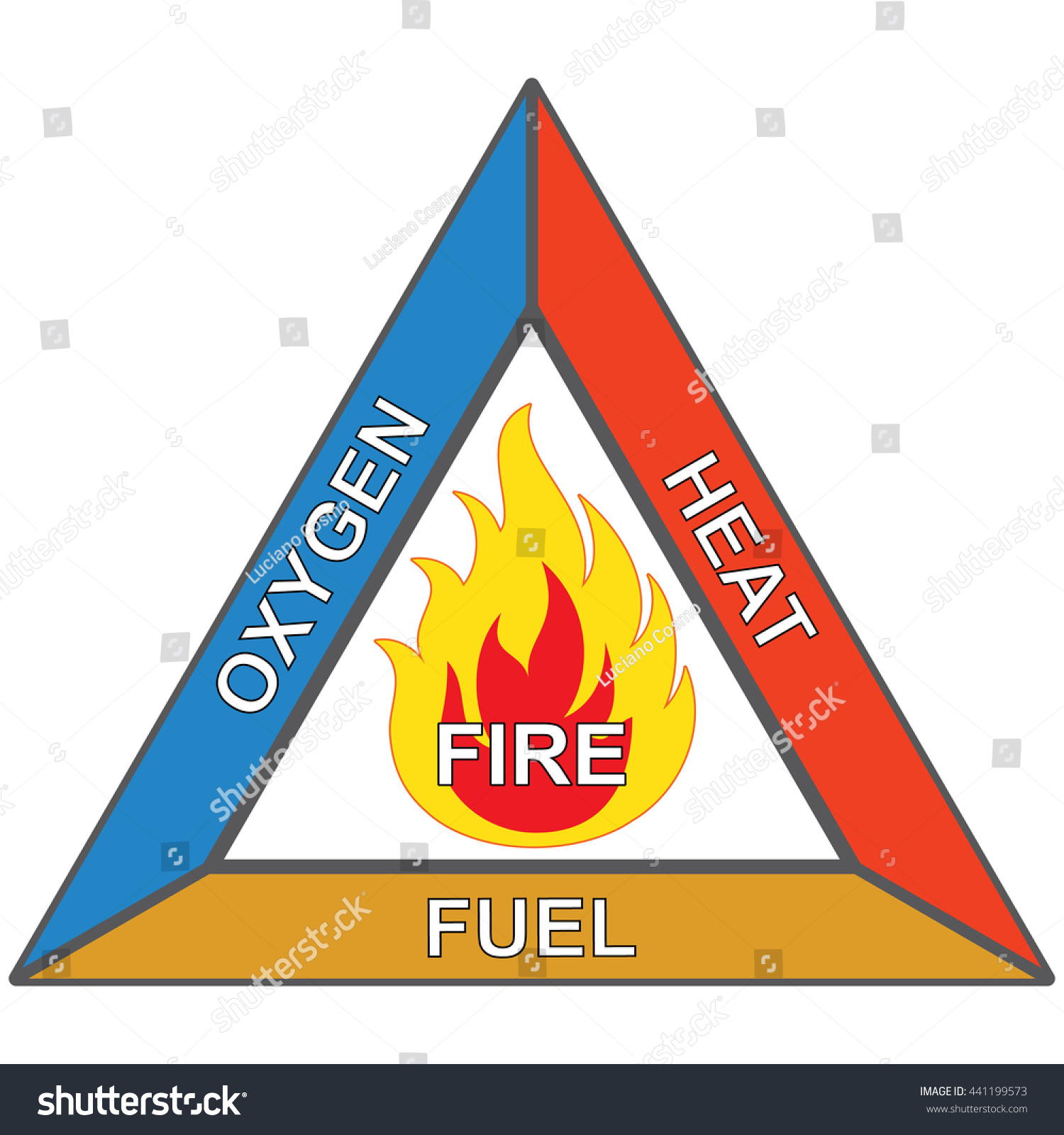 Icons Signaling Flammable Fire Triangle Oxygen Stock Vector ...
