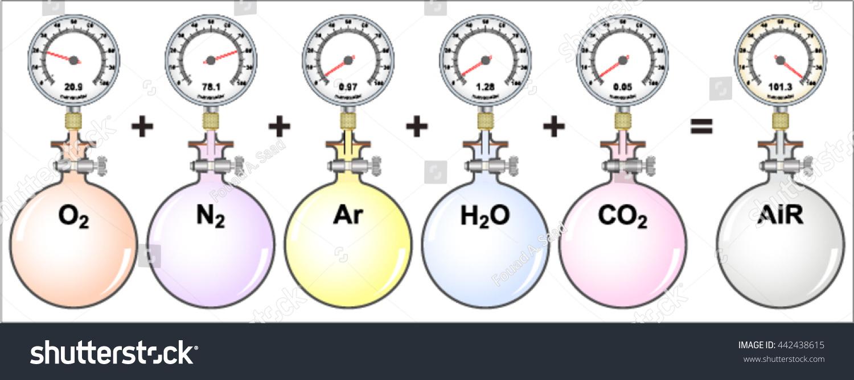 Daltons Law Gas Mixtures Partial Pressures Stock Vector 442438615 ...