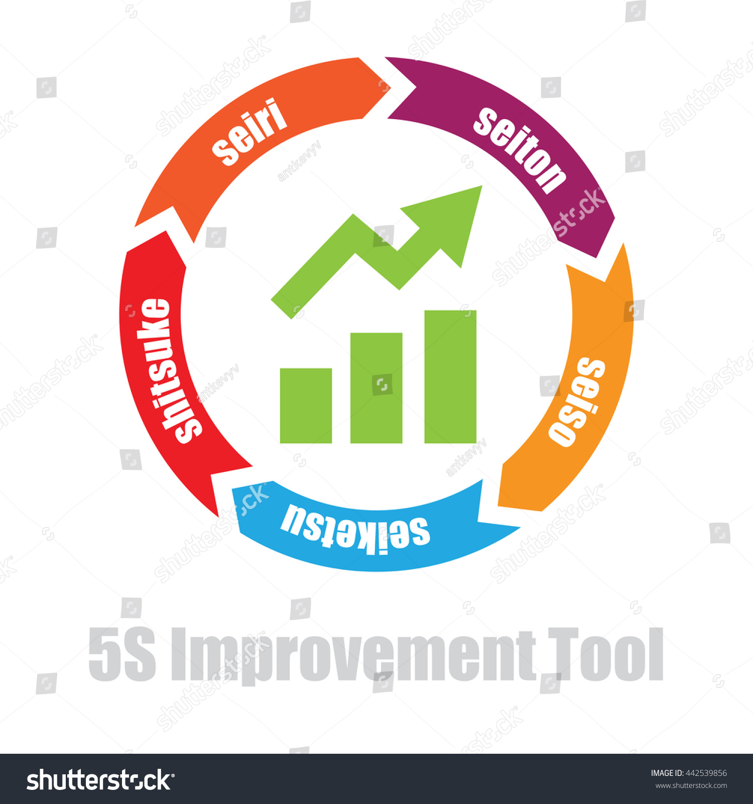 5 S Manufacturing Improvement Tool Japanese Words Stock Vector