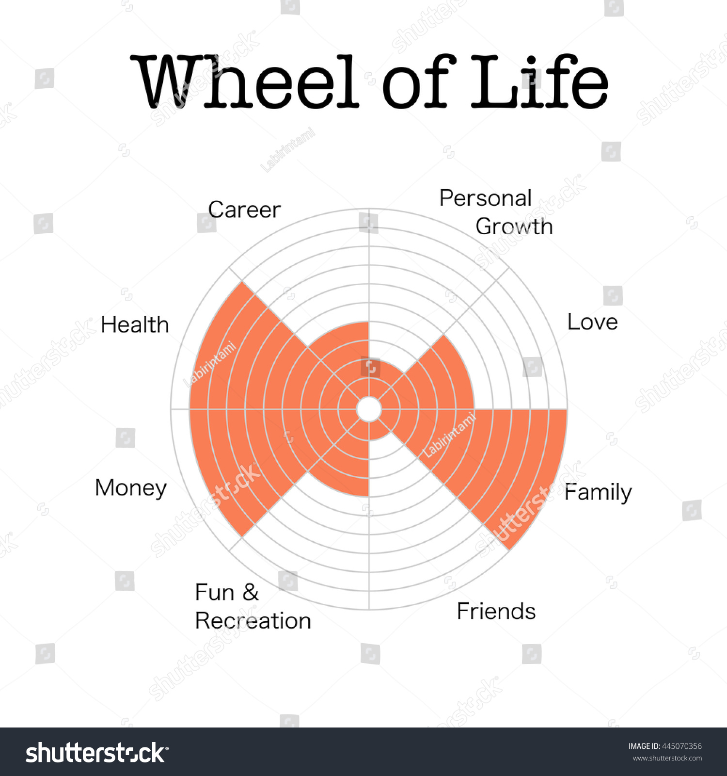 The Wheel Of Life Is A Simple Yet Powerful Tool For Visualizing All