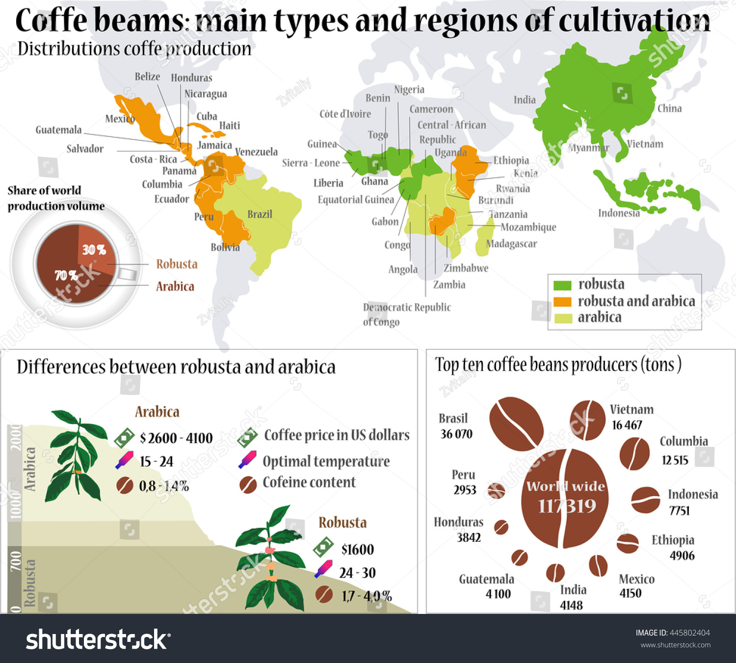 World map coffee info graphic coffee vector de stock445802404 world map coffee info graphic coffee beans main types and region of cultivation gumiabroncs Images