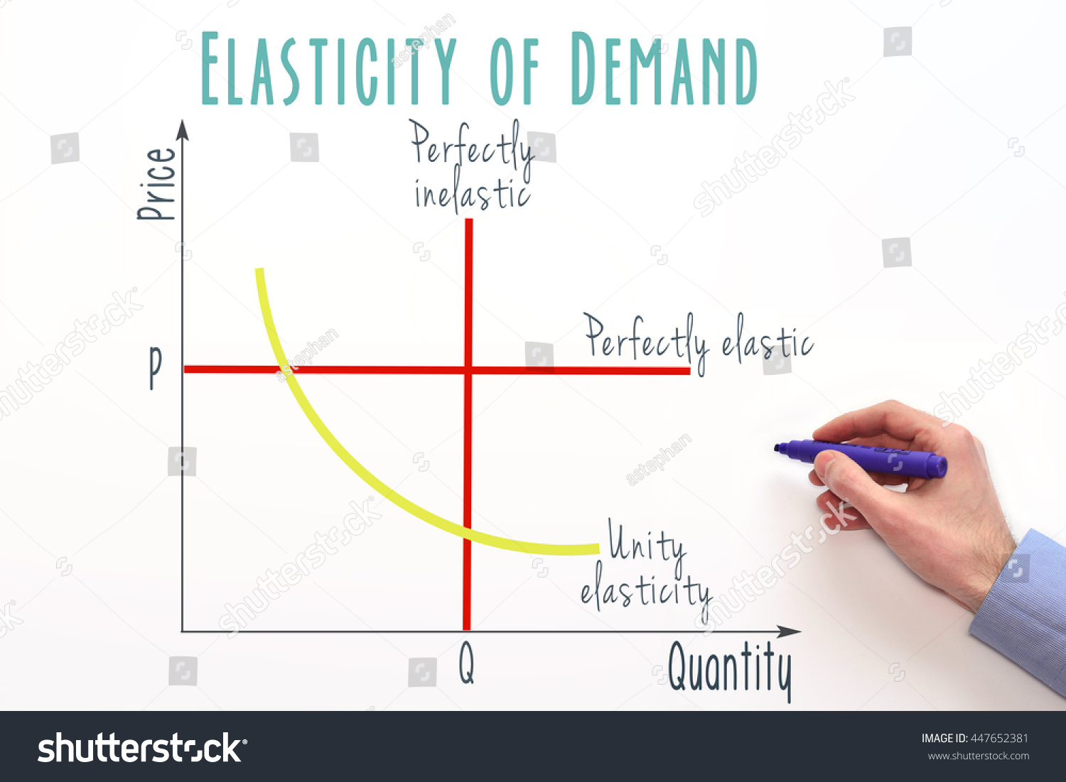 Royalty free price elasticity of demand marketing 447652381 price elasticity of demand marketing and economic concept graph 447652381 pooptronica Choice Image