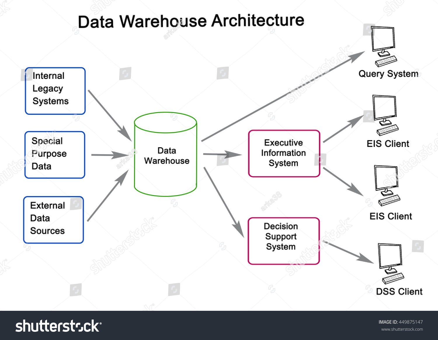 architecture of data warehouse Get started with azure sql data warehouse for an enterprise-class sql server experience data warehouse solutions offer flexibility, scalability, and big data insights.
