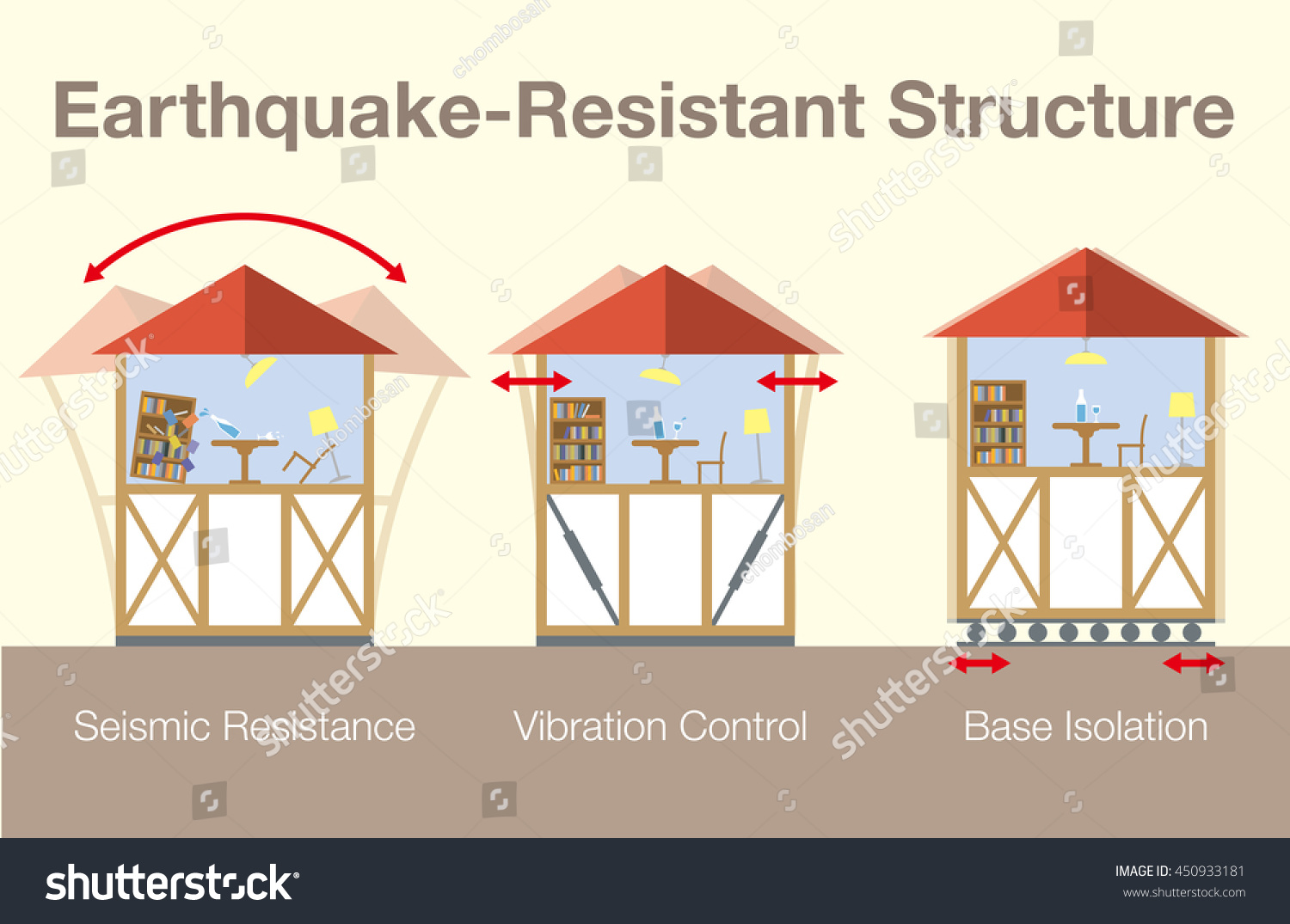 earthquake vibration control in building frame Buckling restrained braces for vibration control of of gravity frame during earthquake motion is braces for vibration control of building.