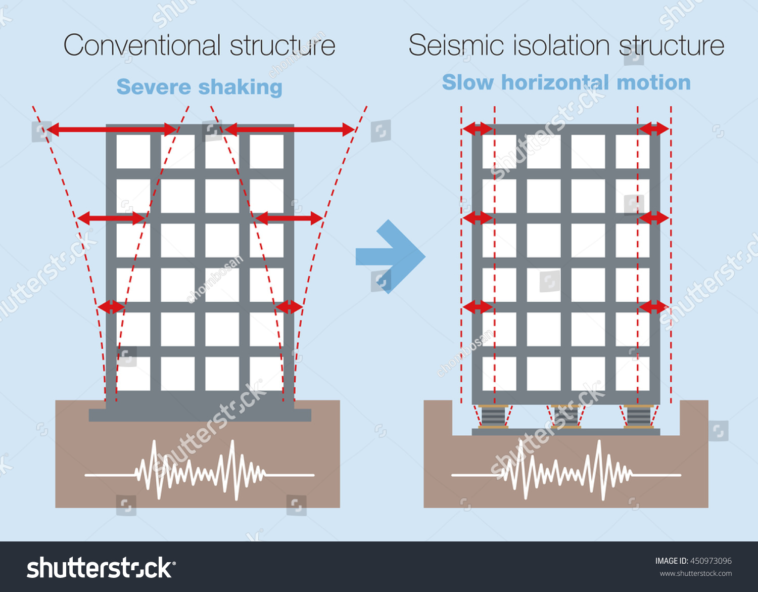 House design earthquake proof - Earthquake Resistant Structure Contrast Diagram Conventional Structure And Isolated Building Base Isolated System