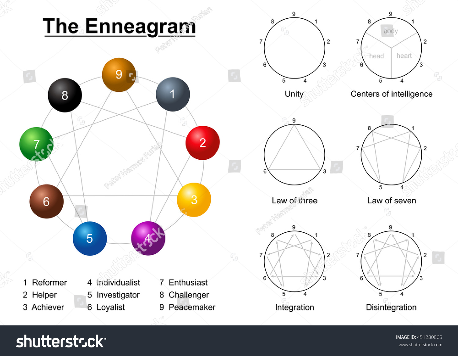 Enneagram description chart numbers types personality stock vector enneagram description chart with numbers types of personality unity circle centers of intelligence ccuart Images