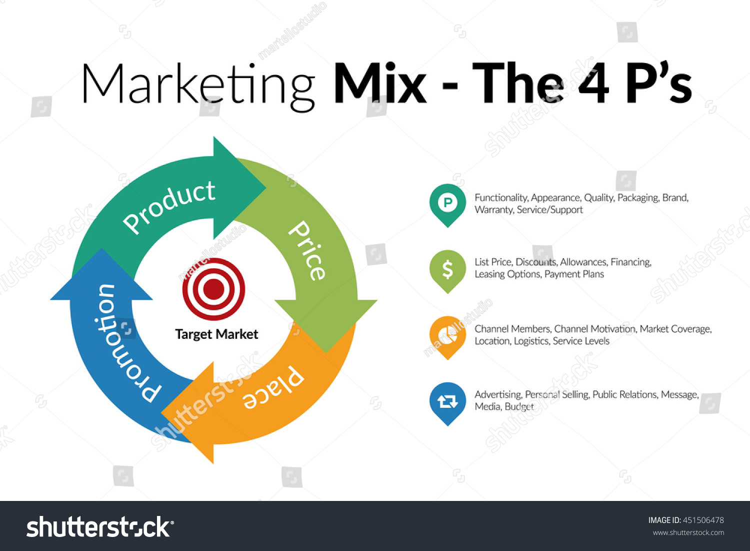 "product place price and promotion the 4 ps in marketing Marketers are familiar with the famous ""4 ps"" of marketing: product, price,  placement, and promotion but in today's social media-driven."