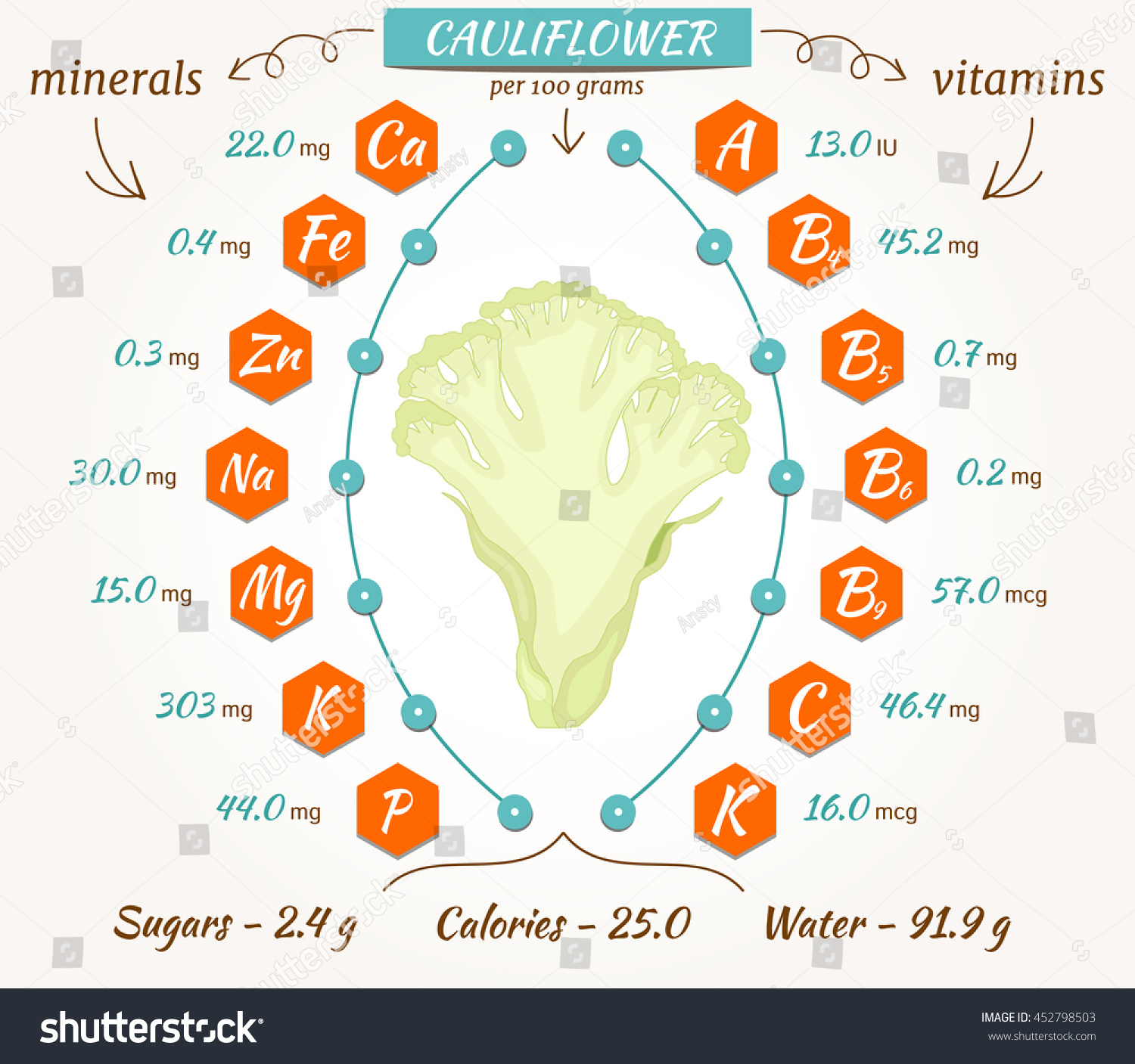 Cauliflower: calories, properties and composition 89