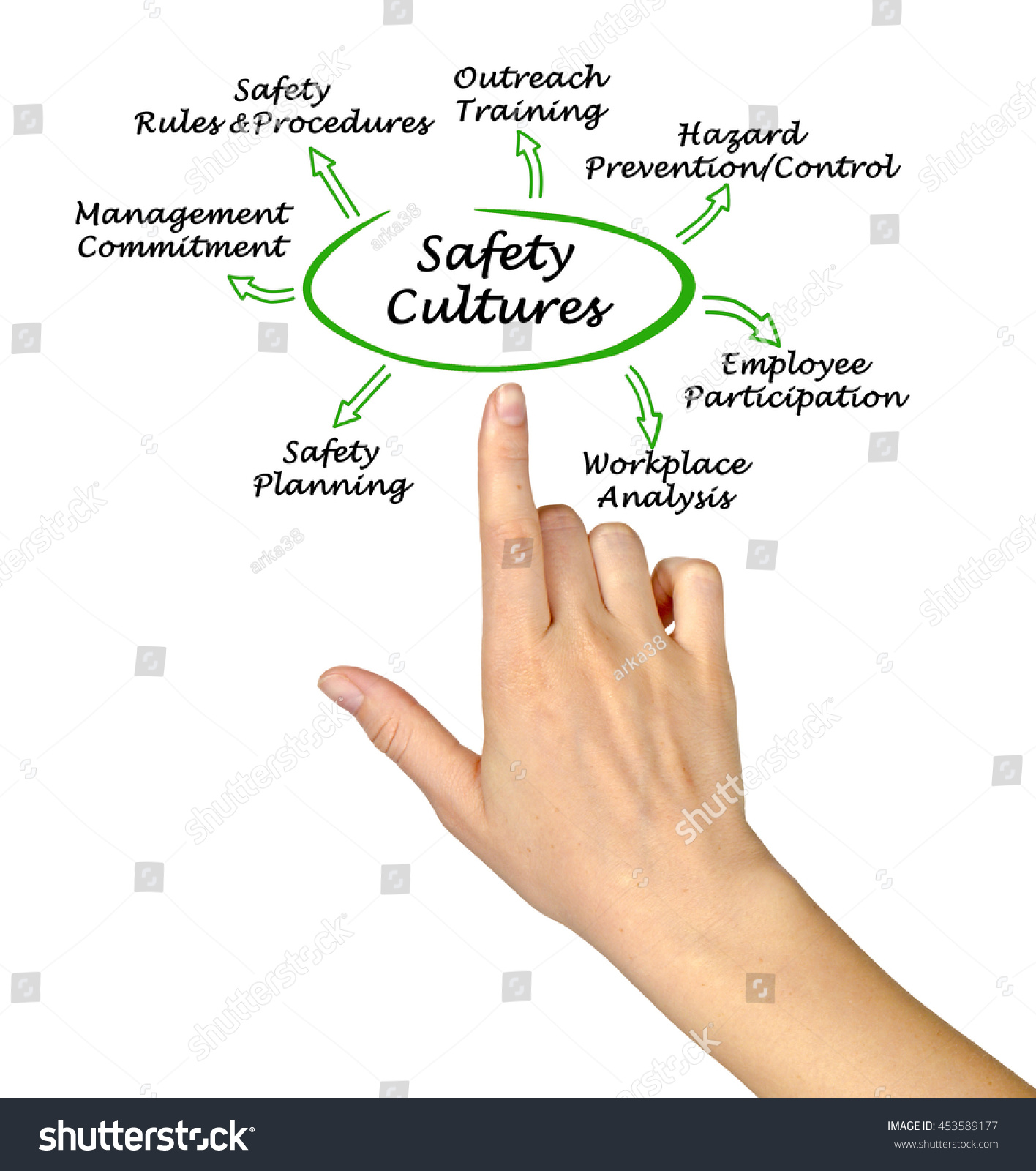 how to develop safety culture