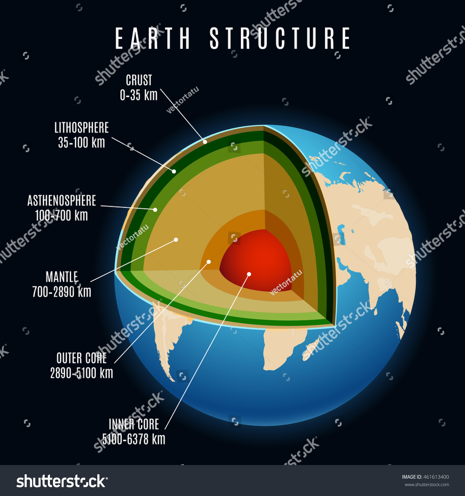 Earth Structure With Lithosphere And Continental Crust ...