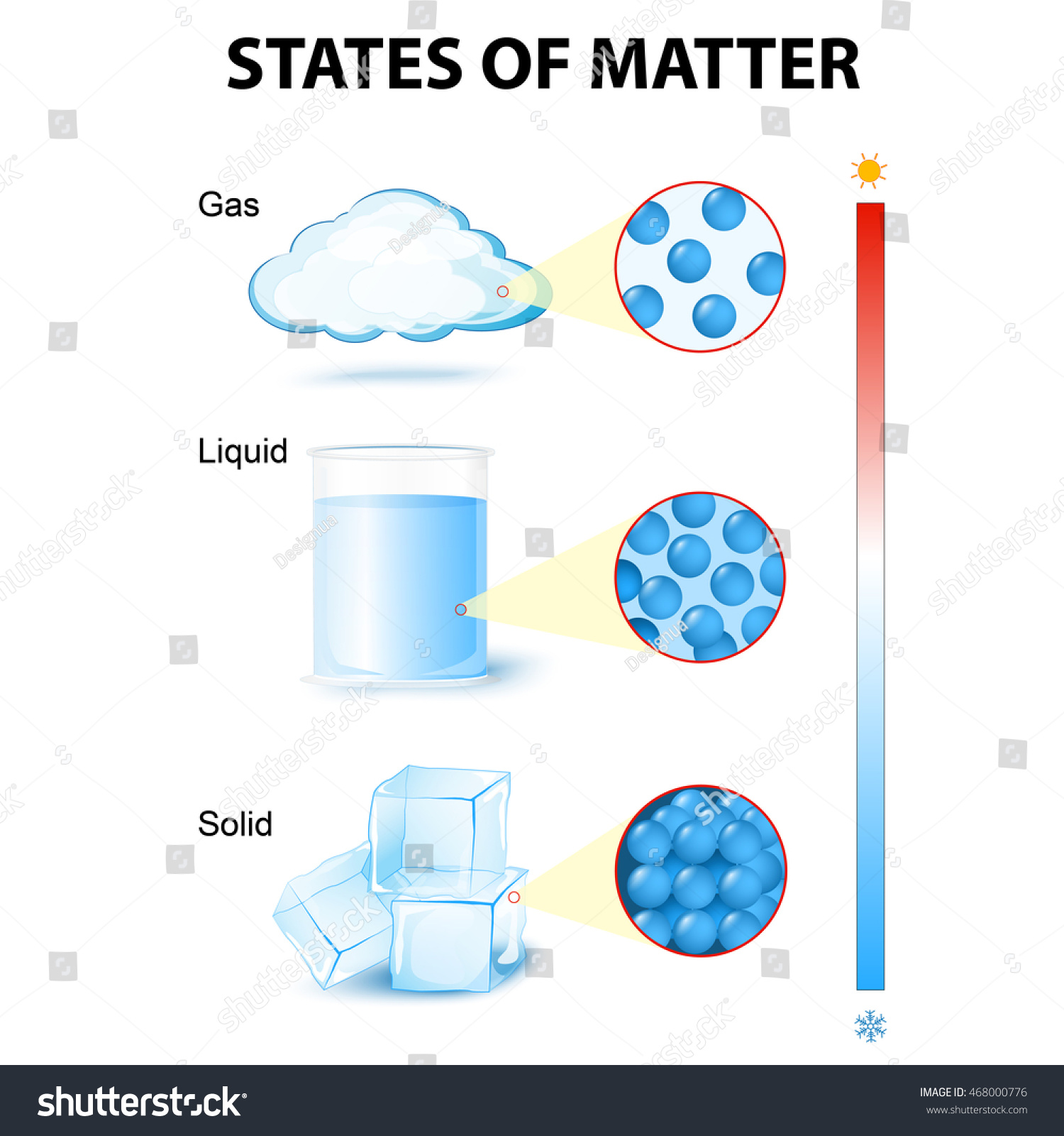 States Of Matter For Example Water