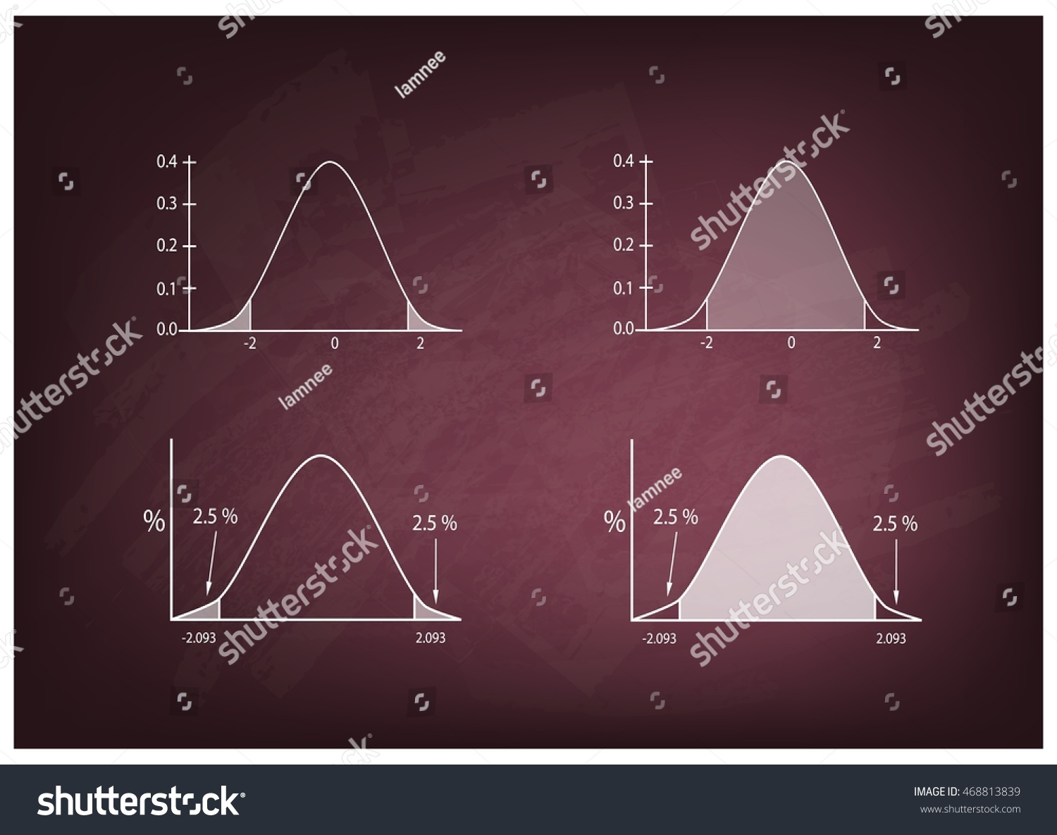 5 tips for understanding standard deviation - Business And Marketing Concepts Illustration Of Standard Deviation Gaussian Bell Or Normal Distribution Curve