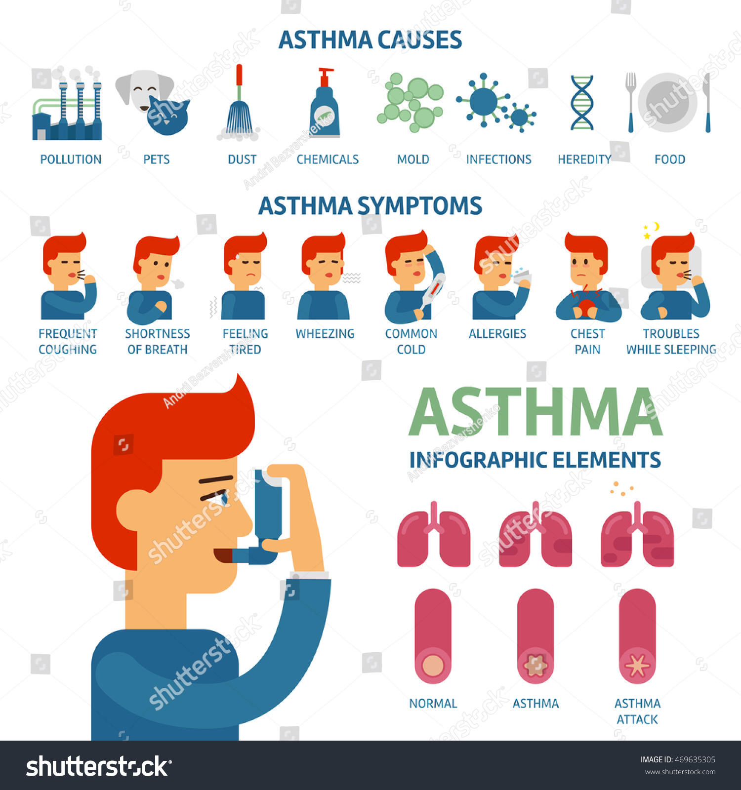 the causes and treatment for asthma Overview of asthma symptoms, asthma diagnosis, asthma treatment and asthma management written by the leading experts in allergy, asthma and immunology.