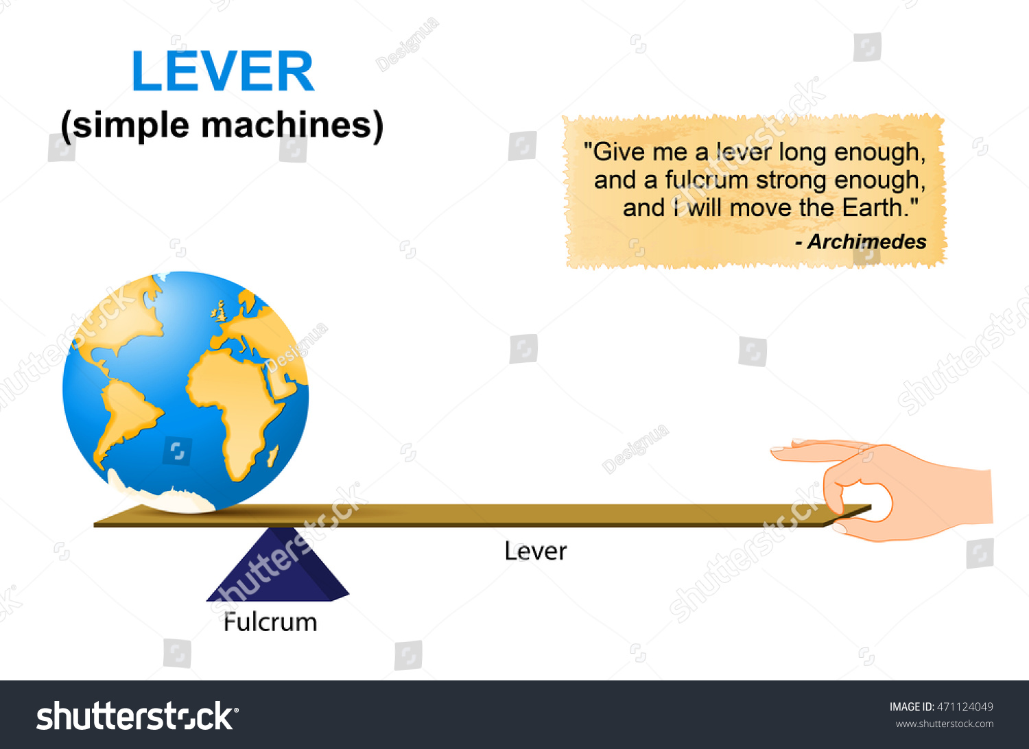 Stock Vector Lever Simple Machines Archimedes Lever Is A Machine Consisting Of A Beam Or Rigid Rod Pivoted At