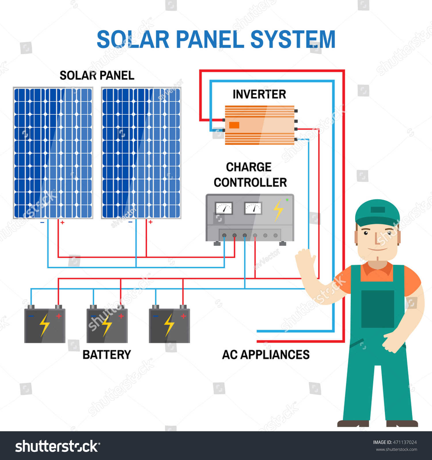 Solar Panel System Renewable Energy Concept Stock Vector 471137024