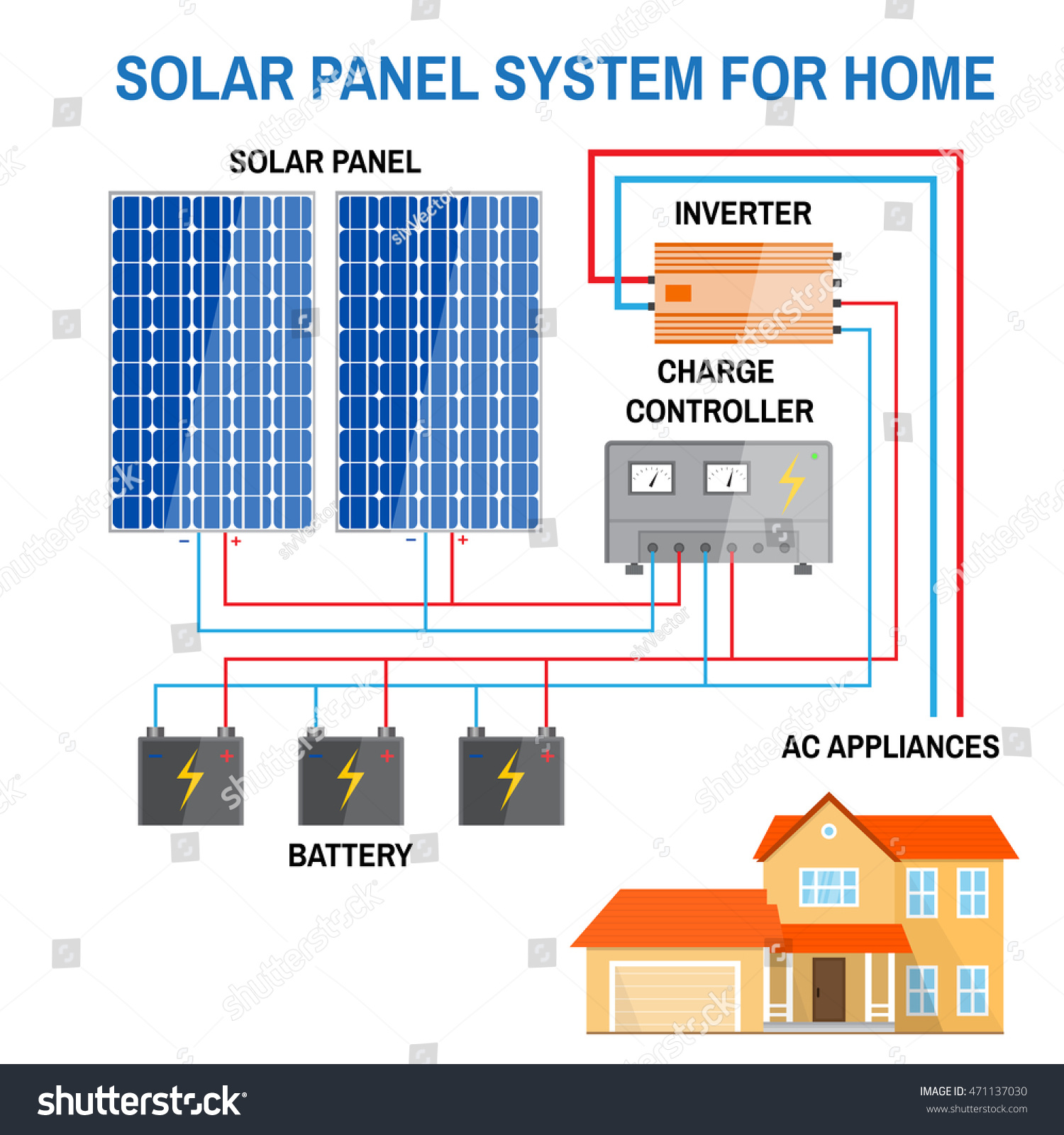 solar panel system home renewable energy stock vector royalty free