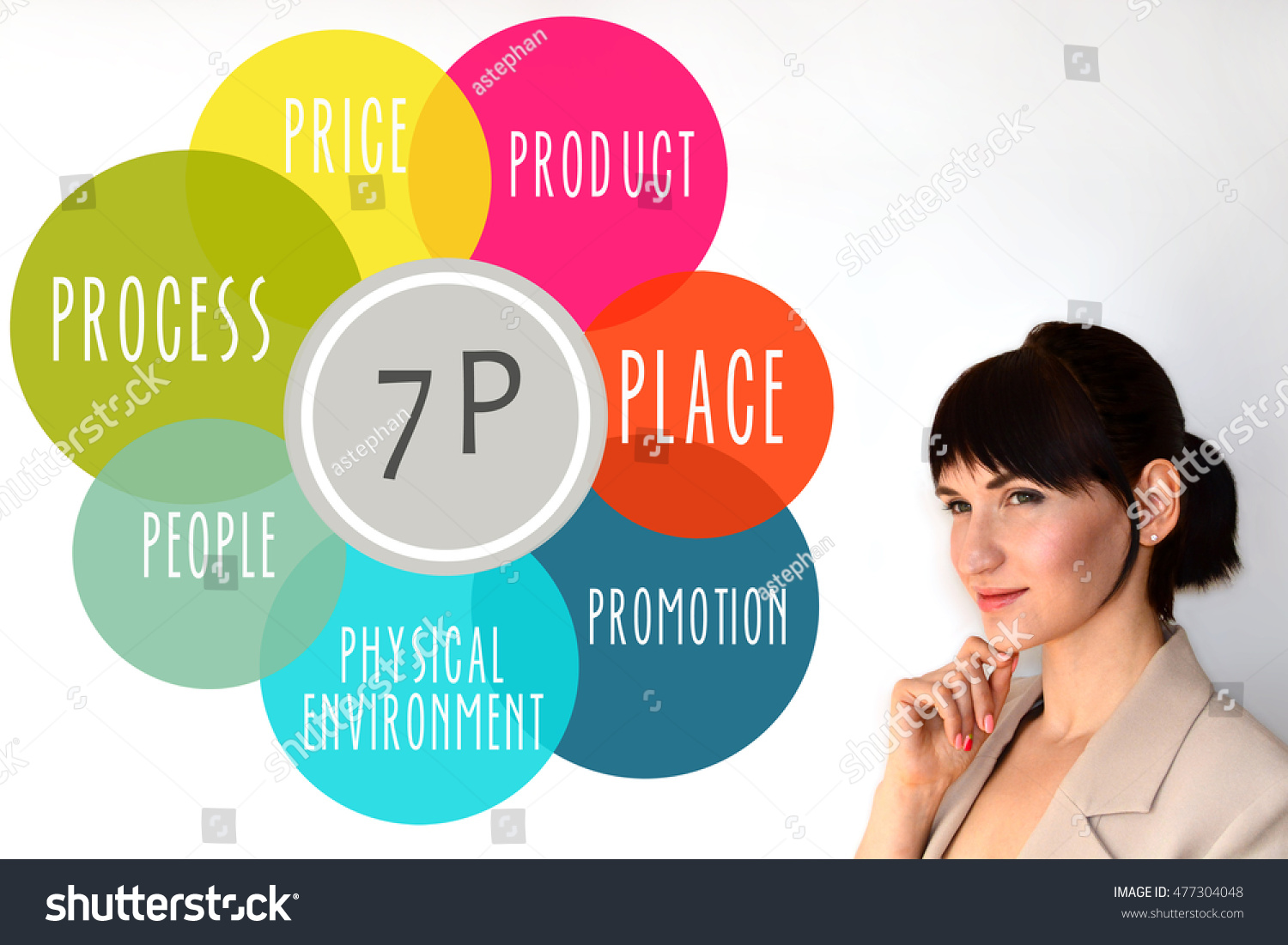 """suggestion for place p of marketing mix The 4 ps of marketing or better known as the marketing mix are as follows:  """" place"""" describes the methodology the product or service reaches."""