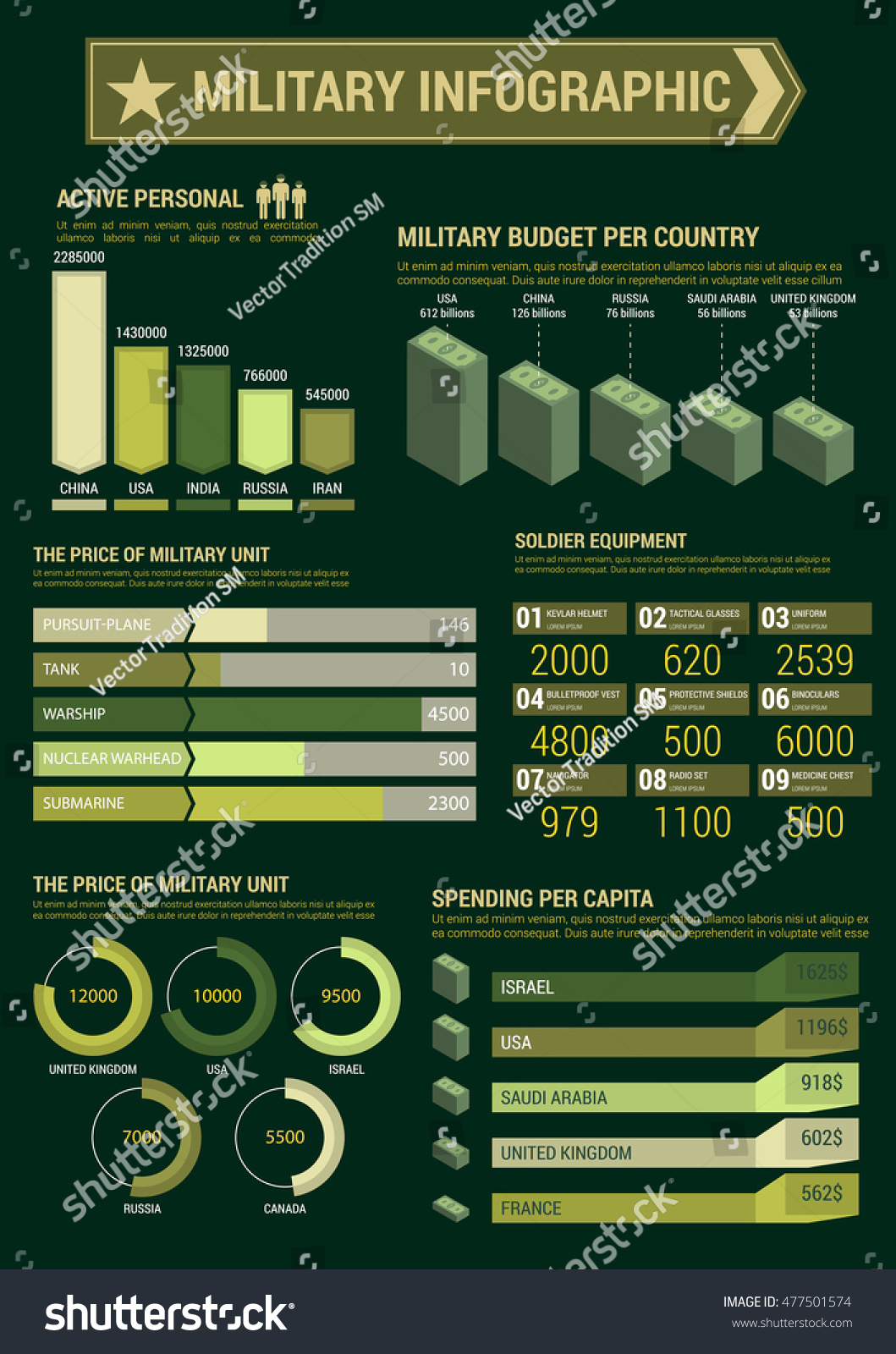 military infographic template budget expenses personnel