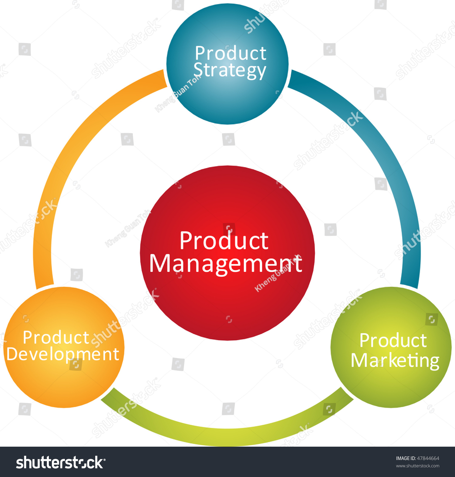 Product management marketing development business strategy for Product design strategy