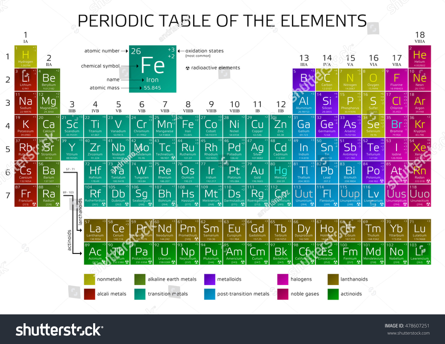 Periodic table elements atomic number weight stock vector periodic table of the elements with atomic number weight and symbol vector illustration gamestrikefo Gallery