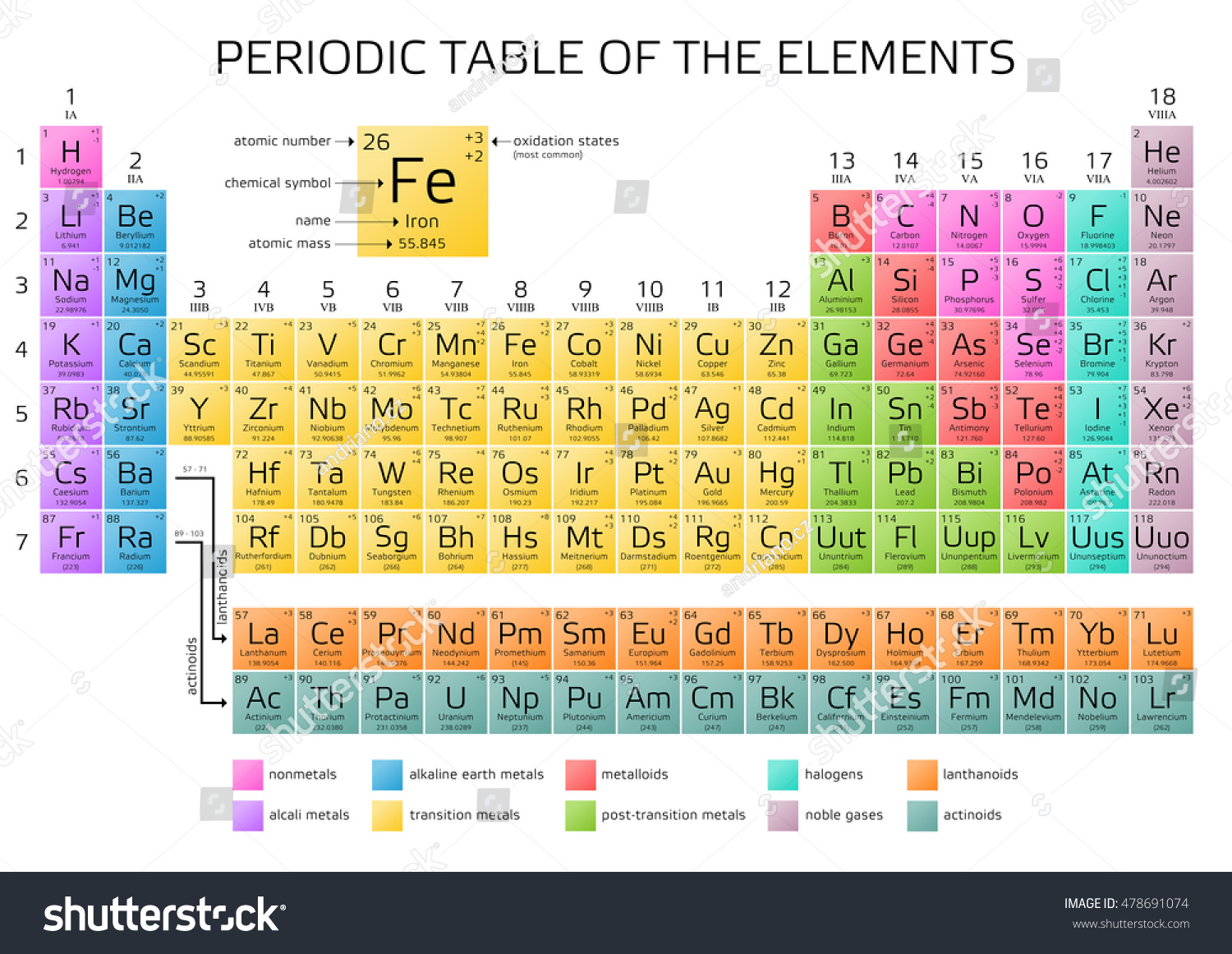 Periodic table elements atomic number weight stock vector periodic table of the elements with atomic number weight and symbol vector illustration gamestrikefo Choice Image