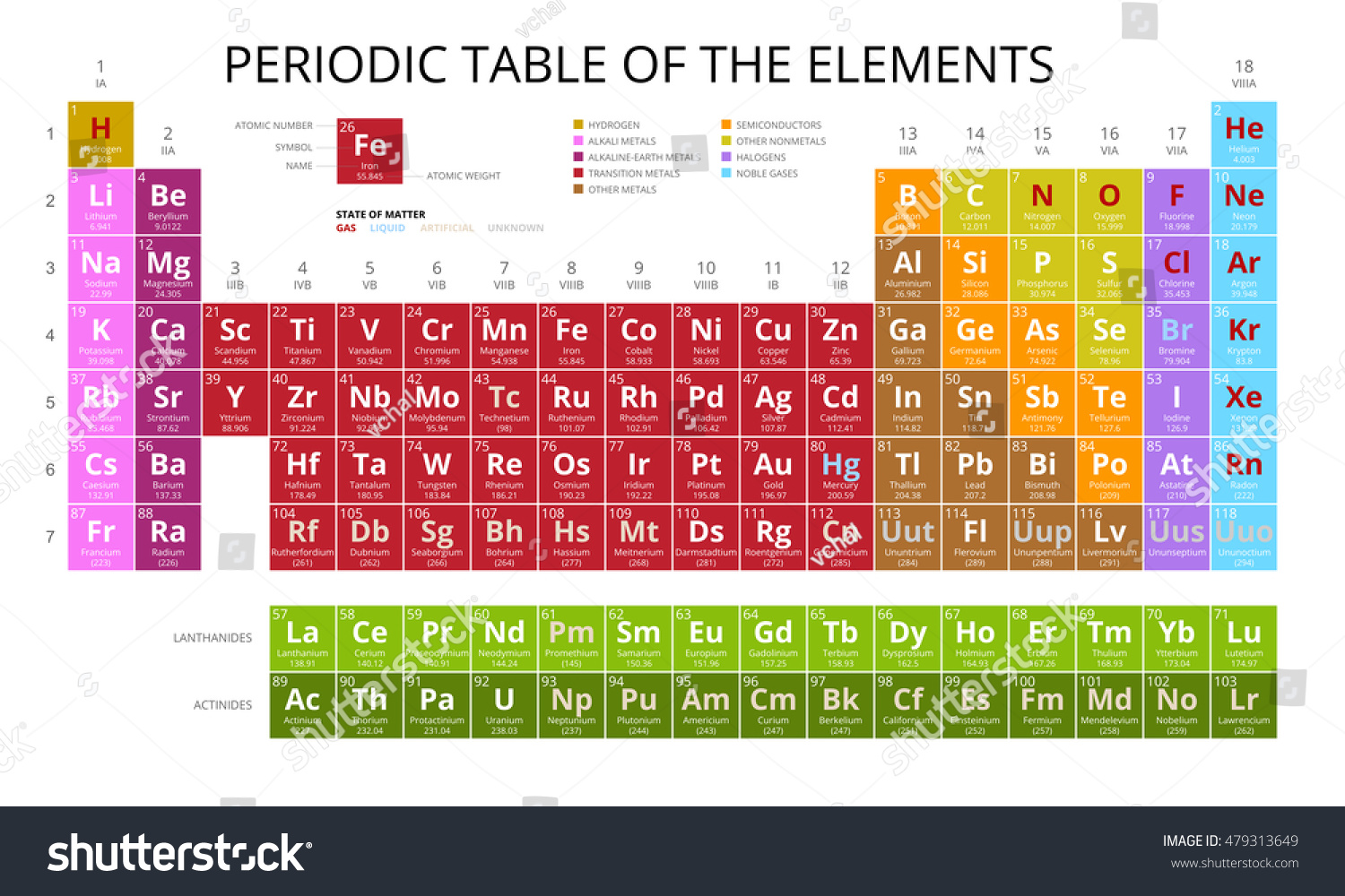 Mendeleev periodic table elements vector on stock vector 479313649 mendeleev periodic table of the elements vector on white background symbol atomic number biocorpaavc Images