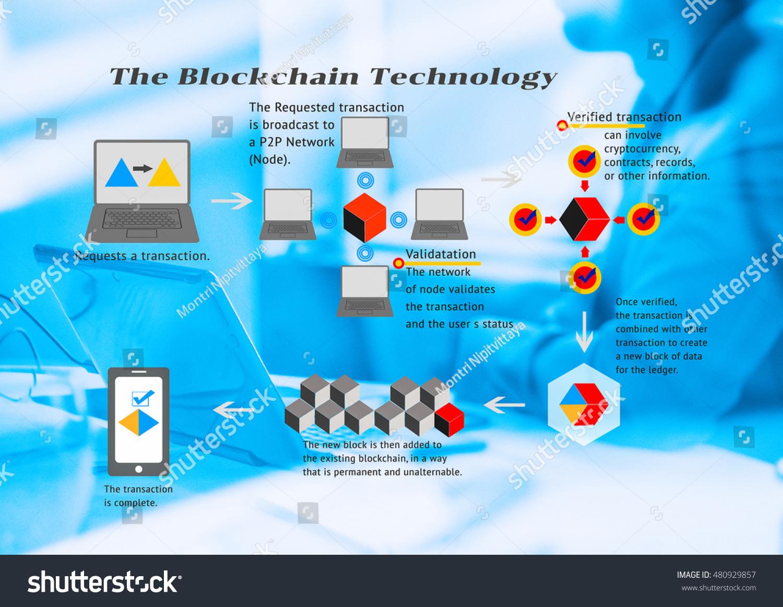 Blockchain Technology Concept Blockchain Flow Chart Stock Photo ...