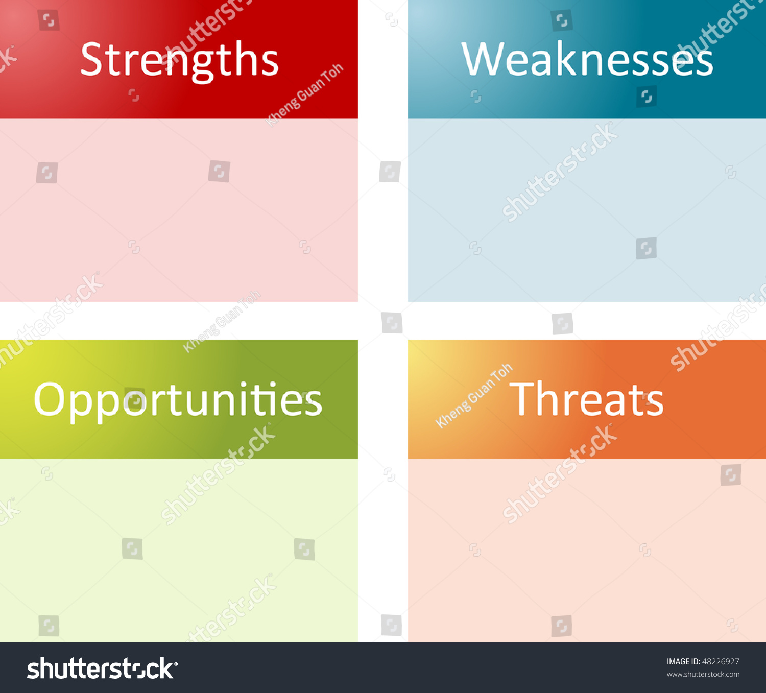 Swot Analysis Business Strategy Management Process – Blank Swot Analysis Template