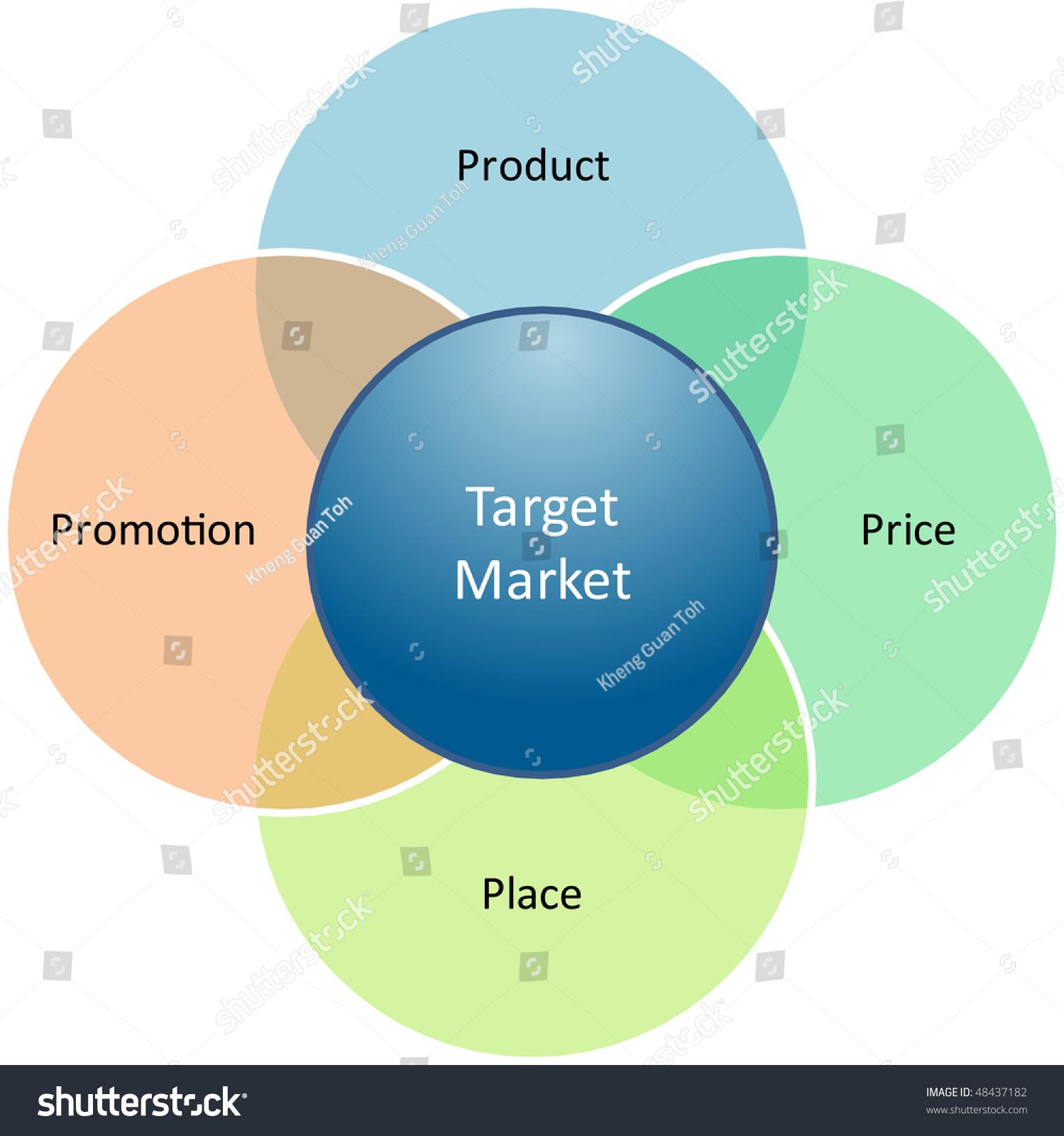 marketing mix business diagram management strategy concept chart illustration
