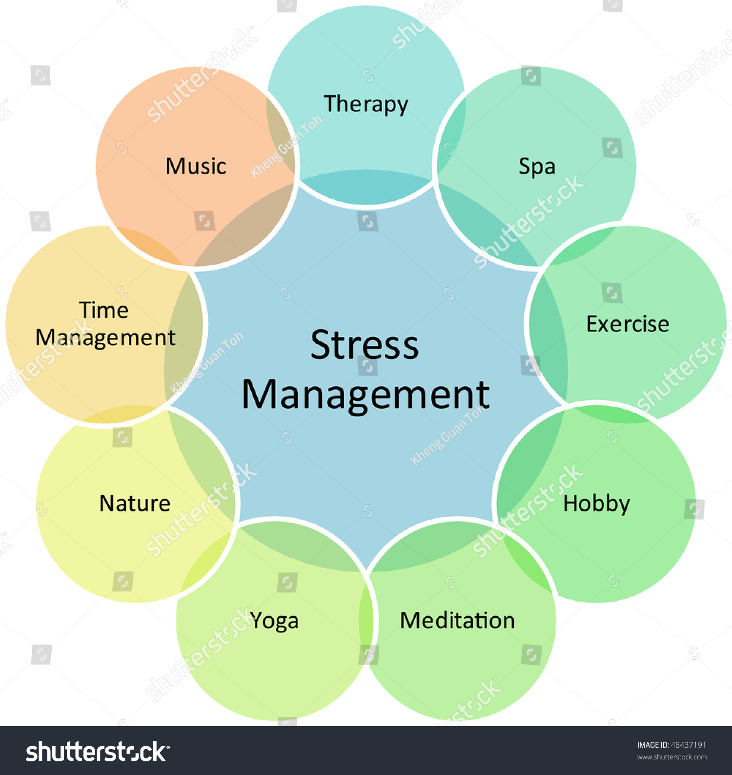 stress management research strategy Avicenna journal of dental research: september 01, 2016, 8 (3) e24347  since learning stress management strategies is required to minimize the effects of.