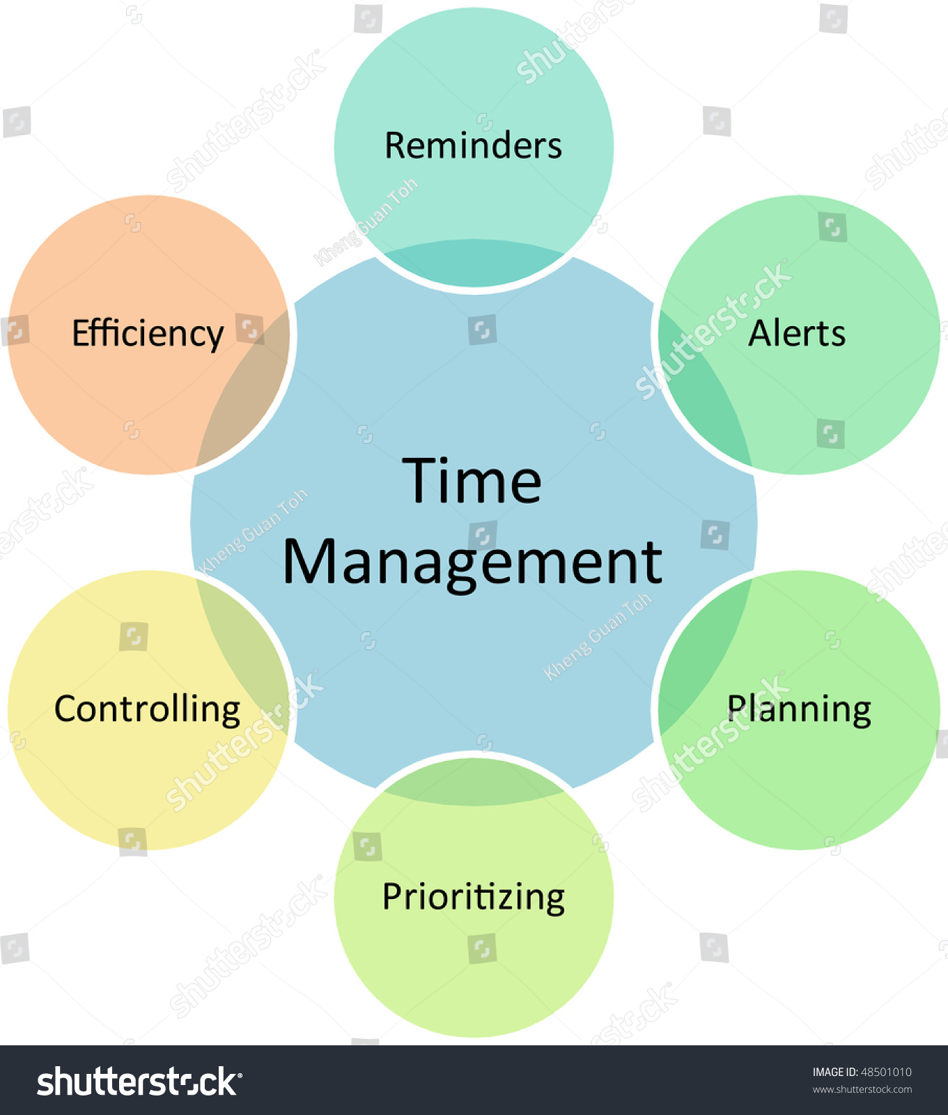 Time management business strategy concept diagram stock time management business strategy concept diagram illustration pooptronica