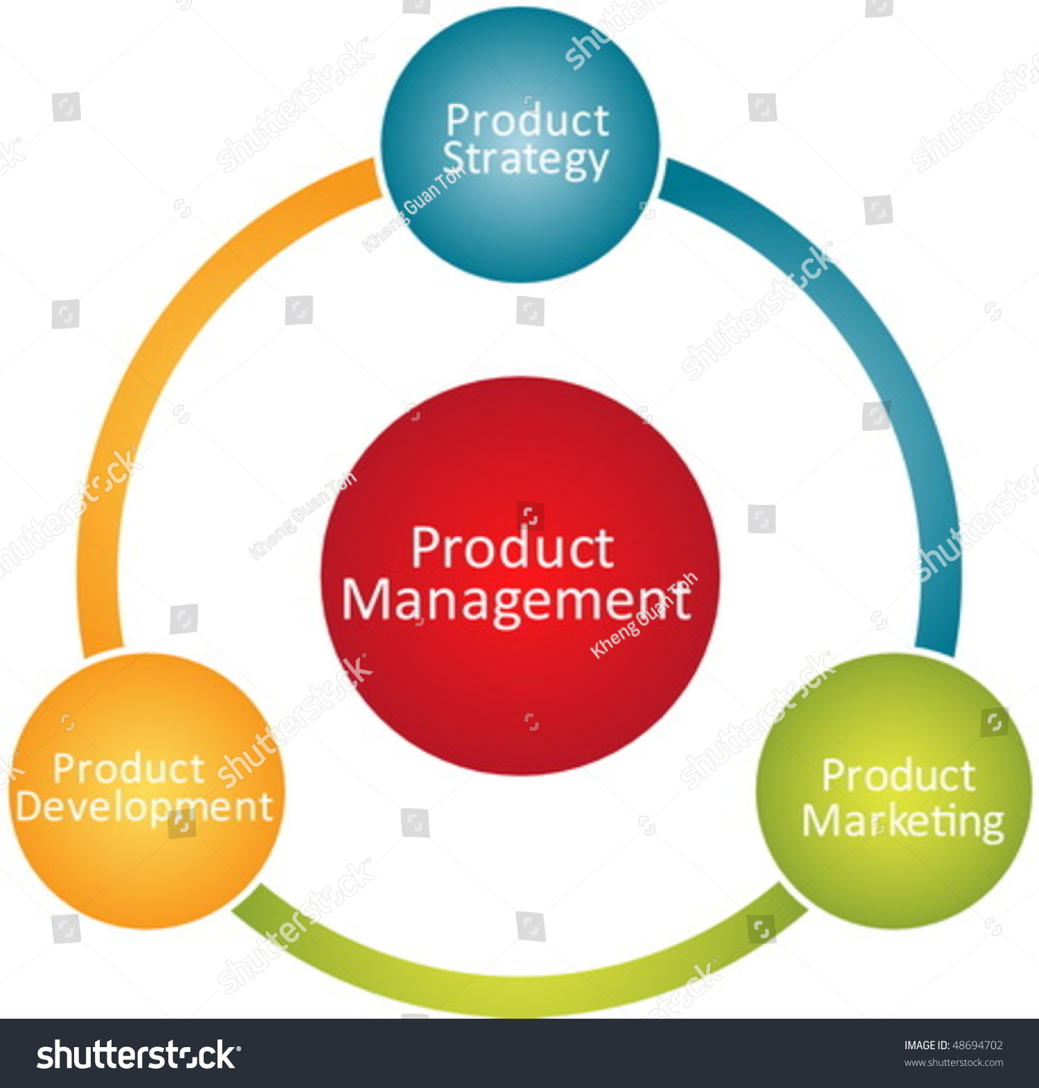 Product management marketing development business strategy for Company product development
